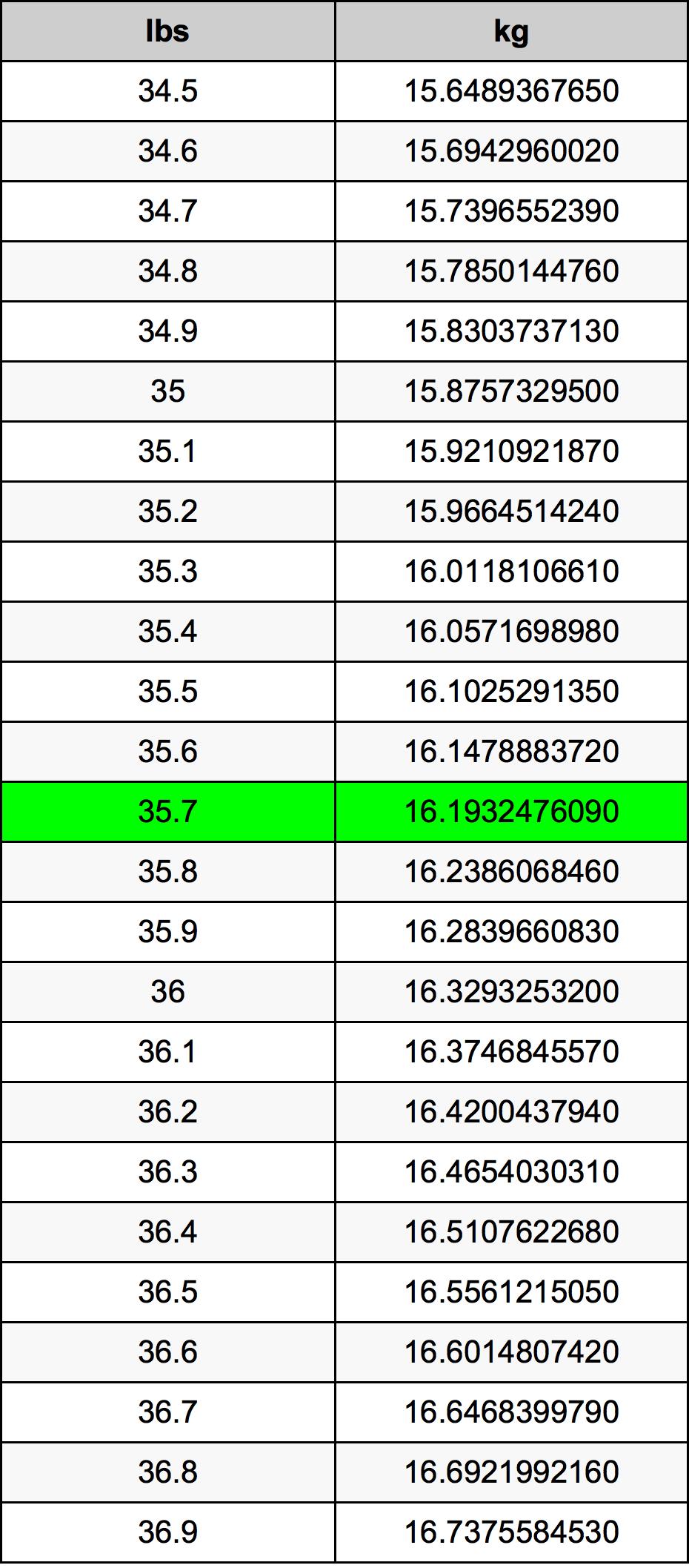 35.7 Pond conversietabel