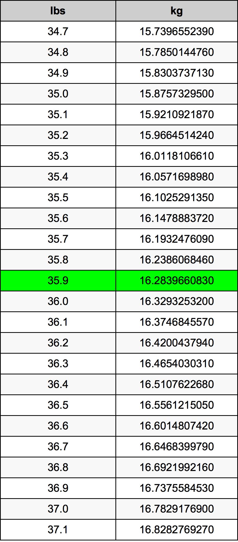 35.9 Svaras konversijos lentelę