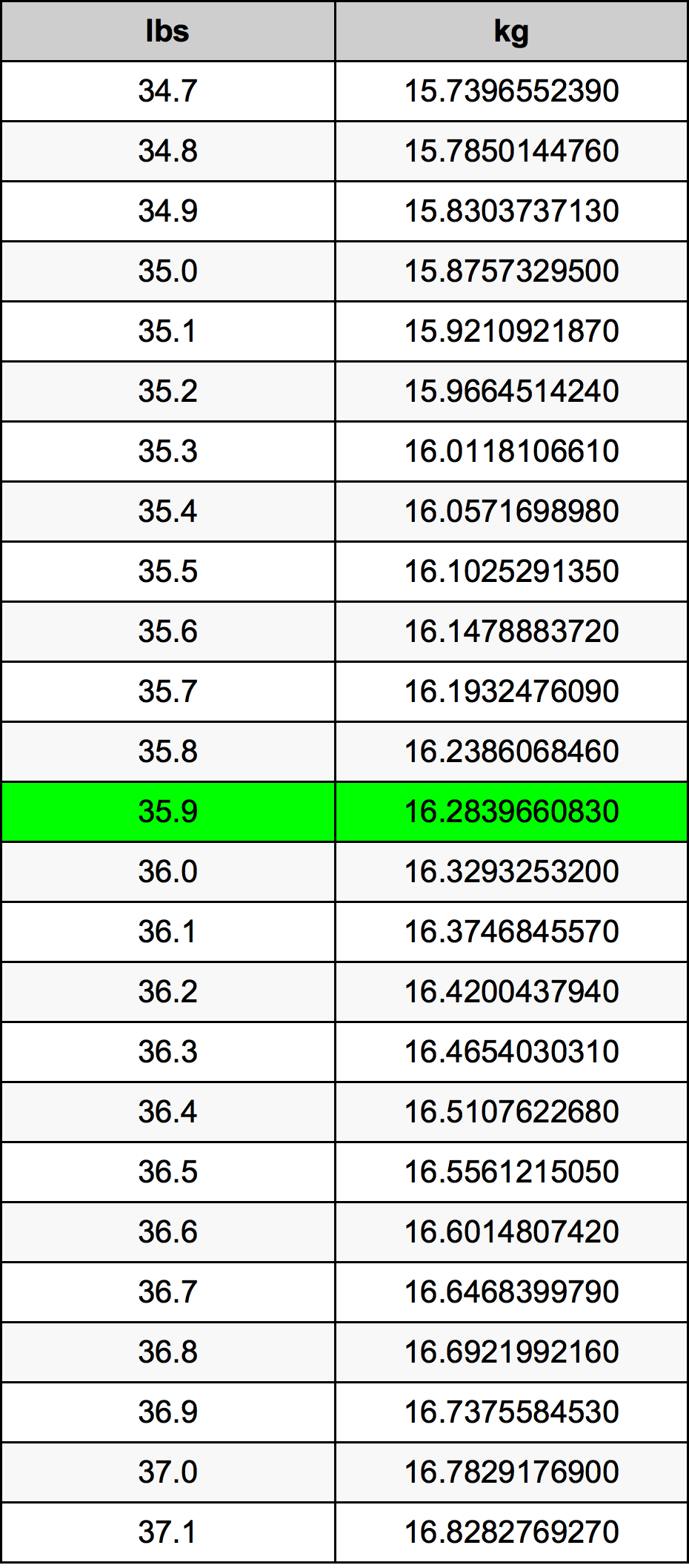 35.9 Funt pretvorbena tabela