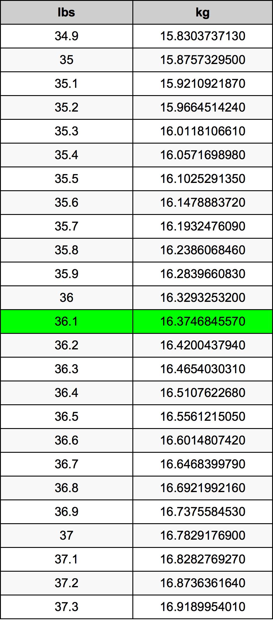 36.1 Libra převodní tabulka