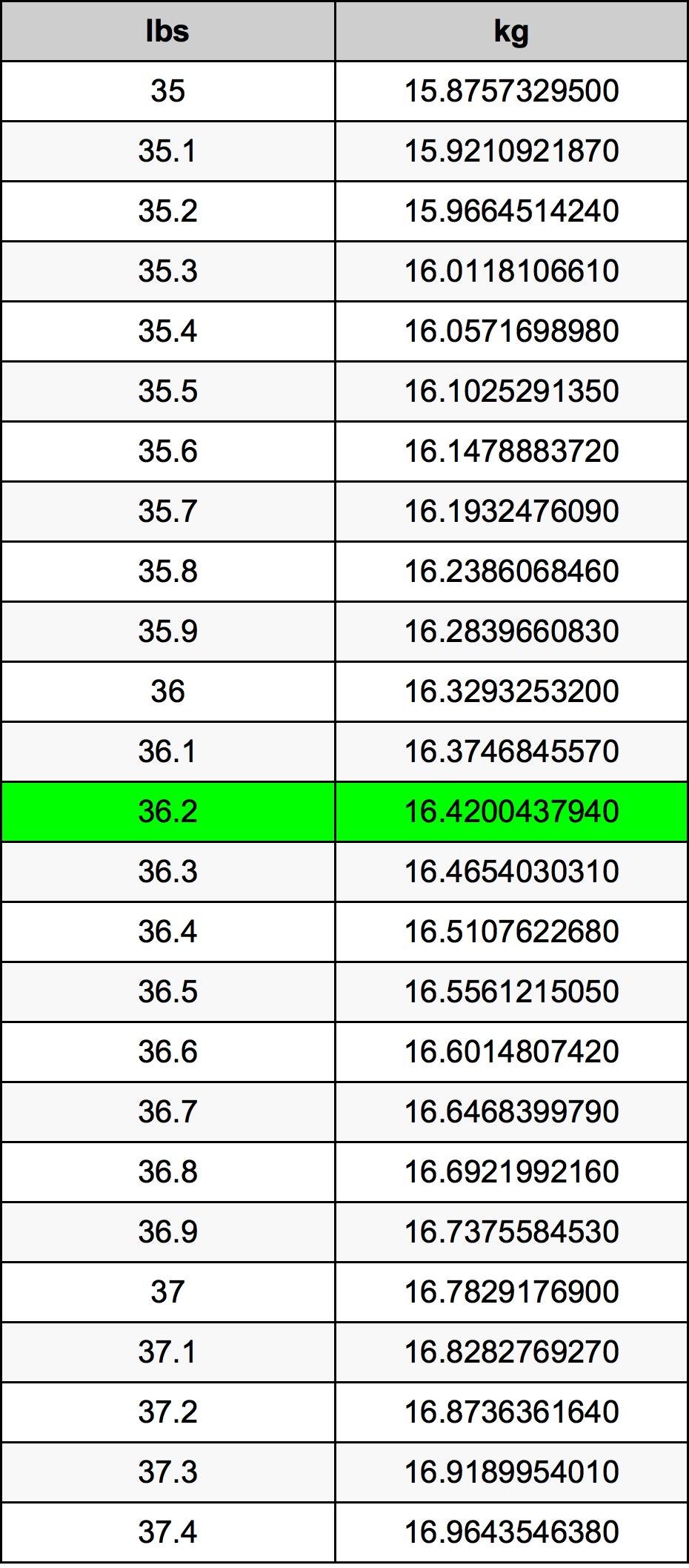 36.2 Фунт Таблица за преобразуване