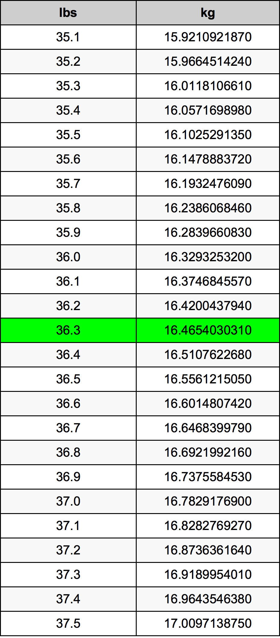 36.3 Libra tabela de conversão