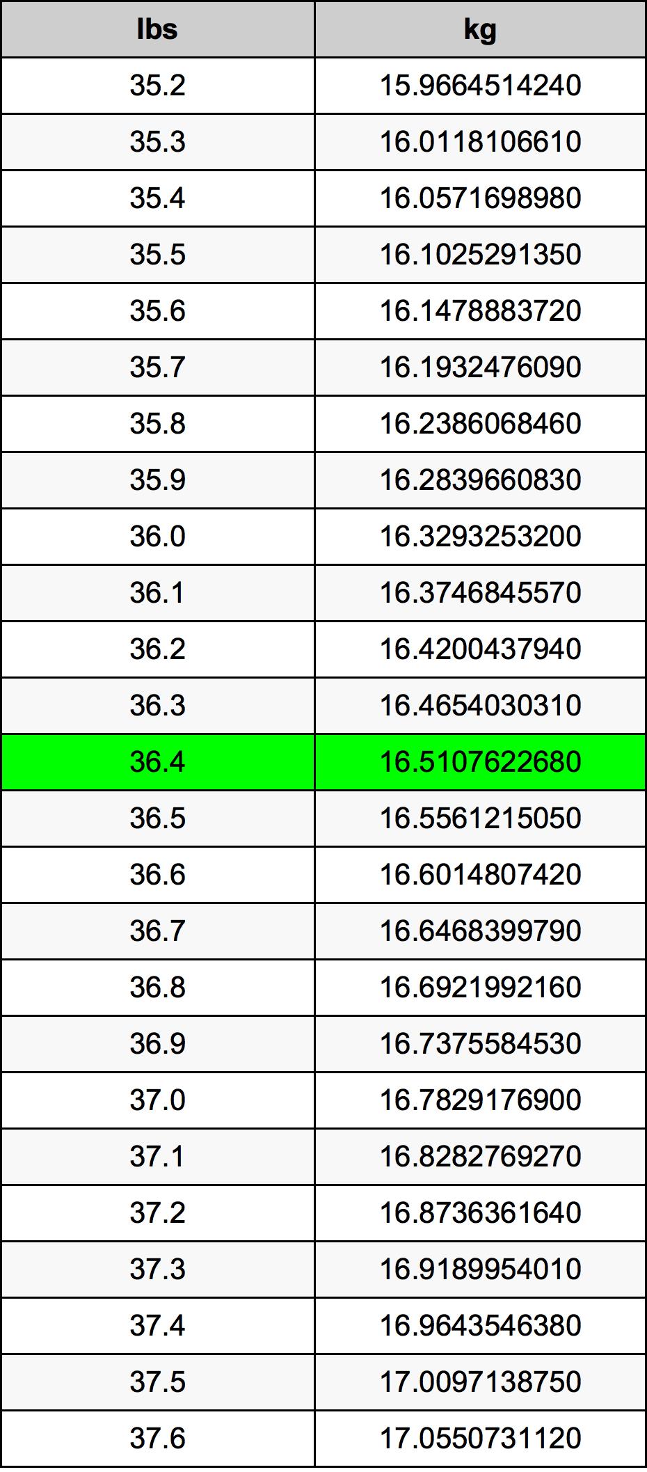 36.4 Pon konversi tabel