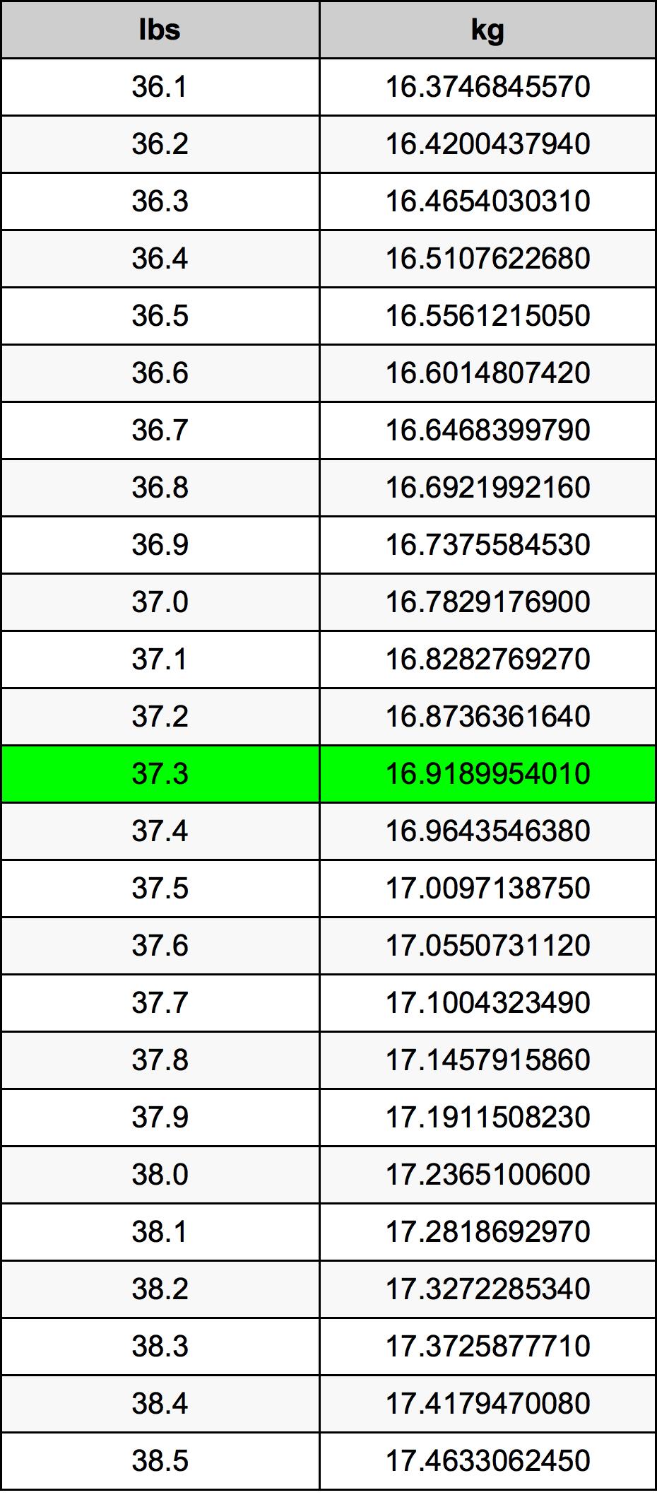 37.3 Pond Omskakelingstabel
