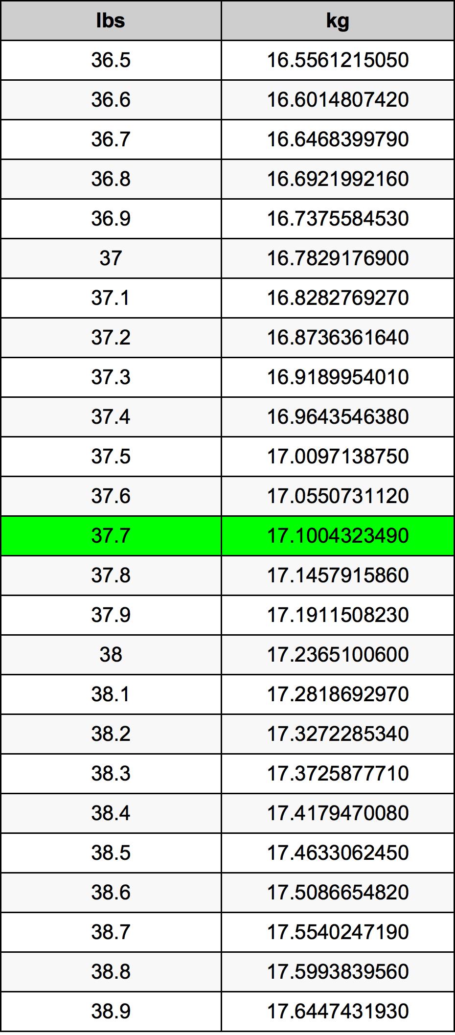 37.7 Фунт Таблица преобразования