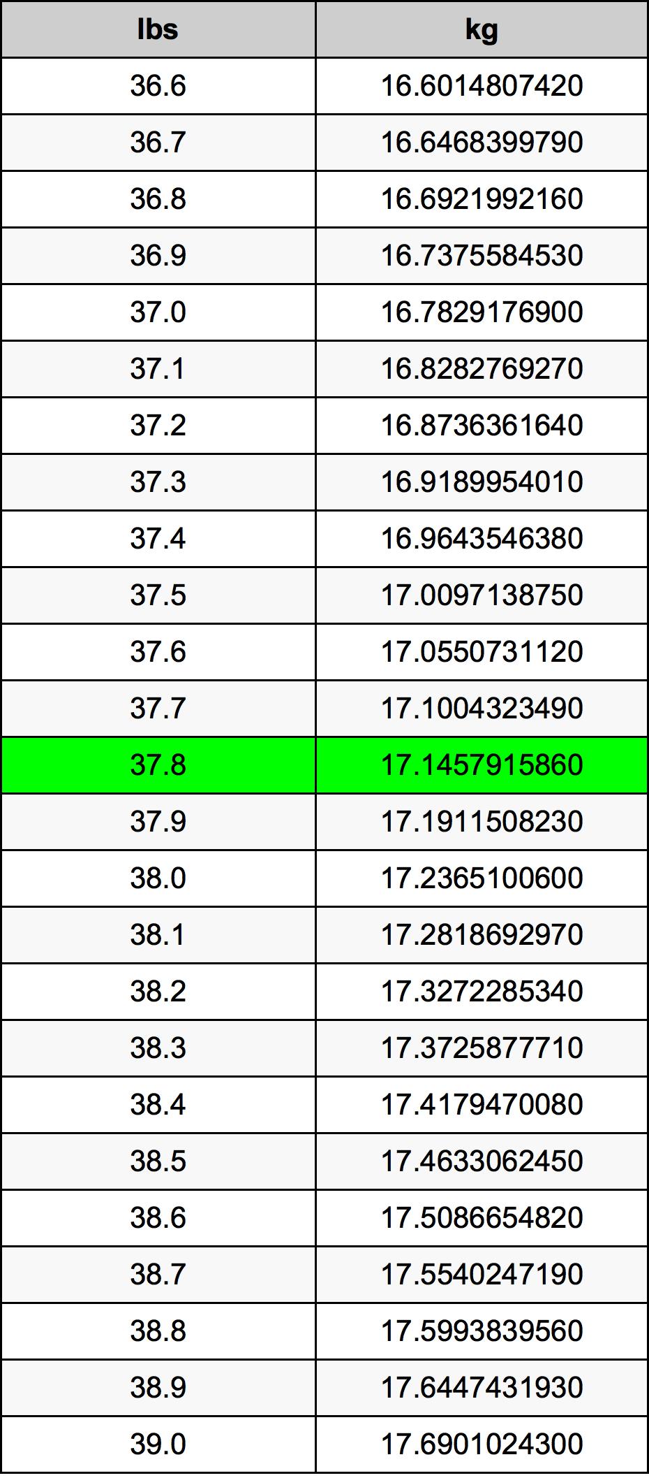 37.8 Pon konversi tabel