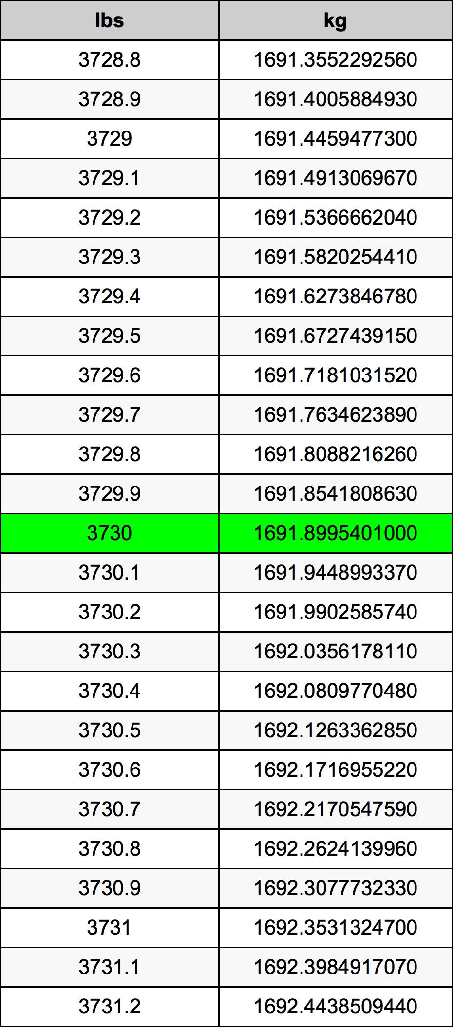 3730 livră tabelul de conversie