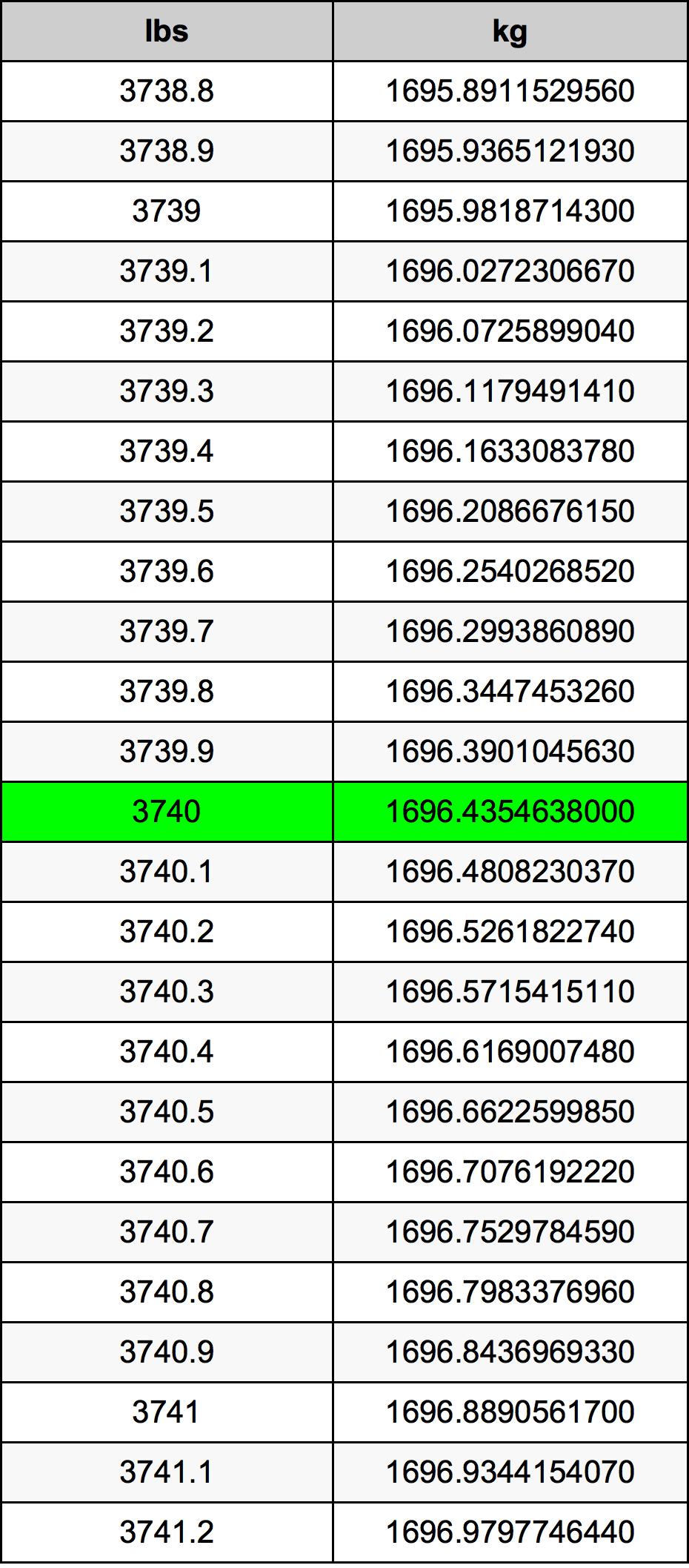 3740 Libra tabela de conversão
