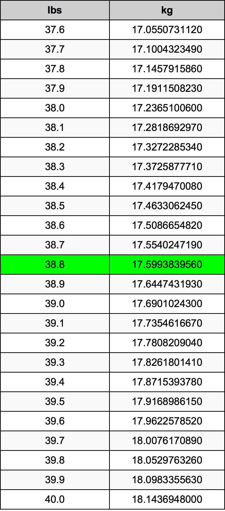38.8 Pund konverteringstabell
