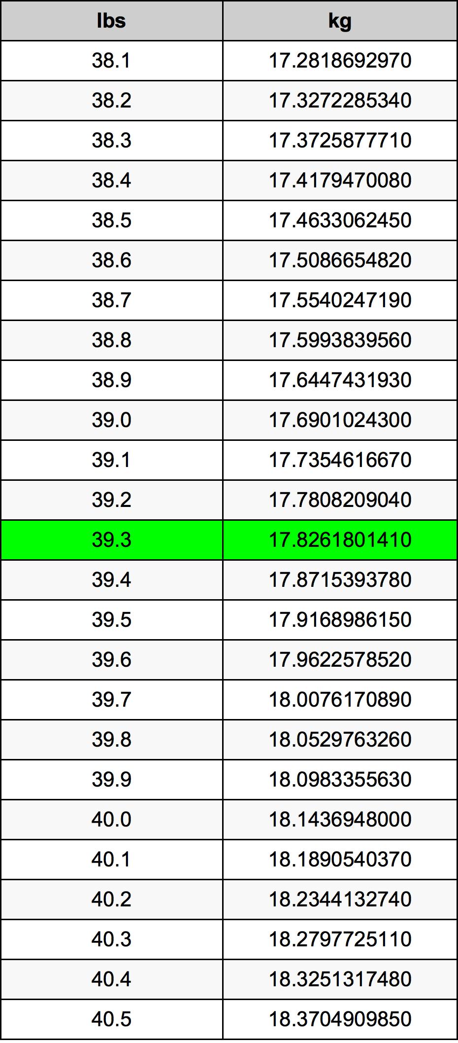 39.3 Lliura Taula de conversió