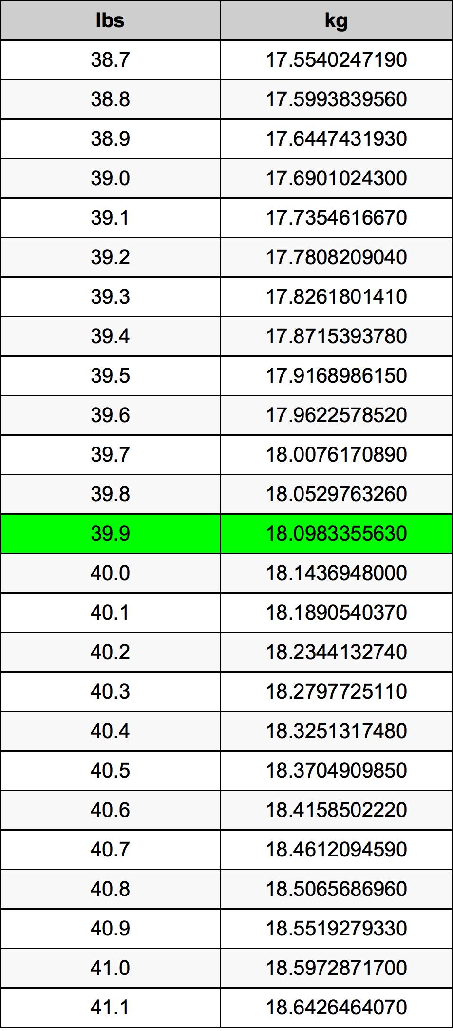 39.9 Pund omregningstabel