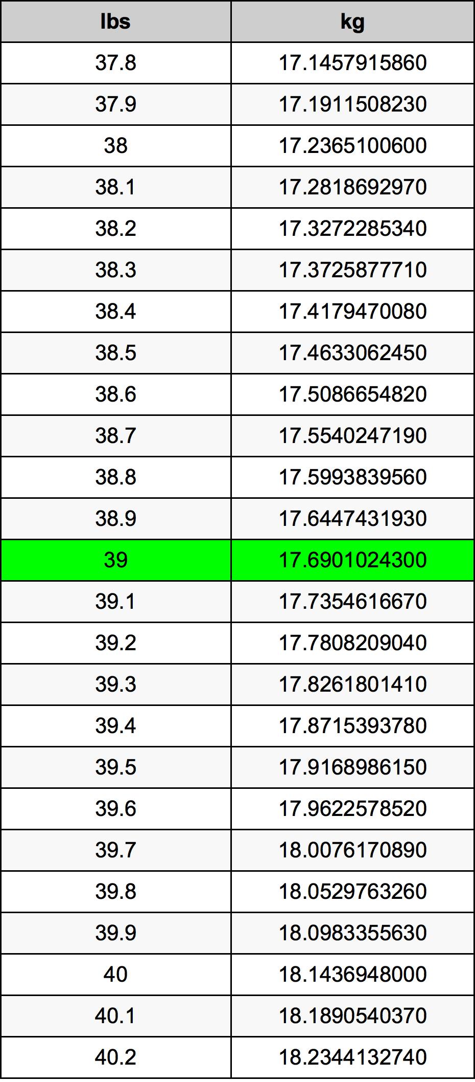 39 Lira konverżjoni tabella