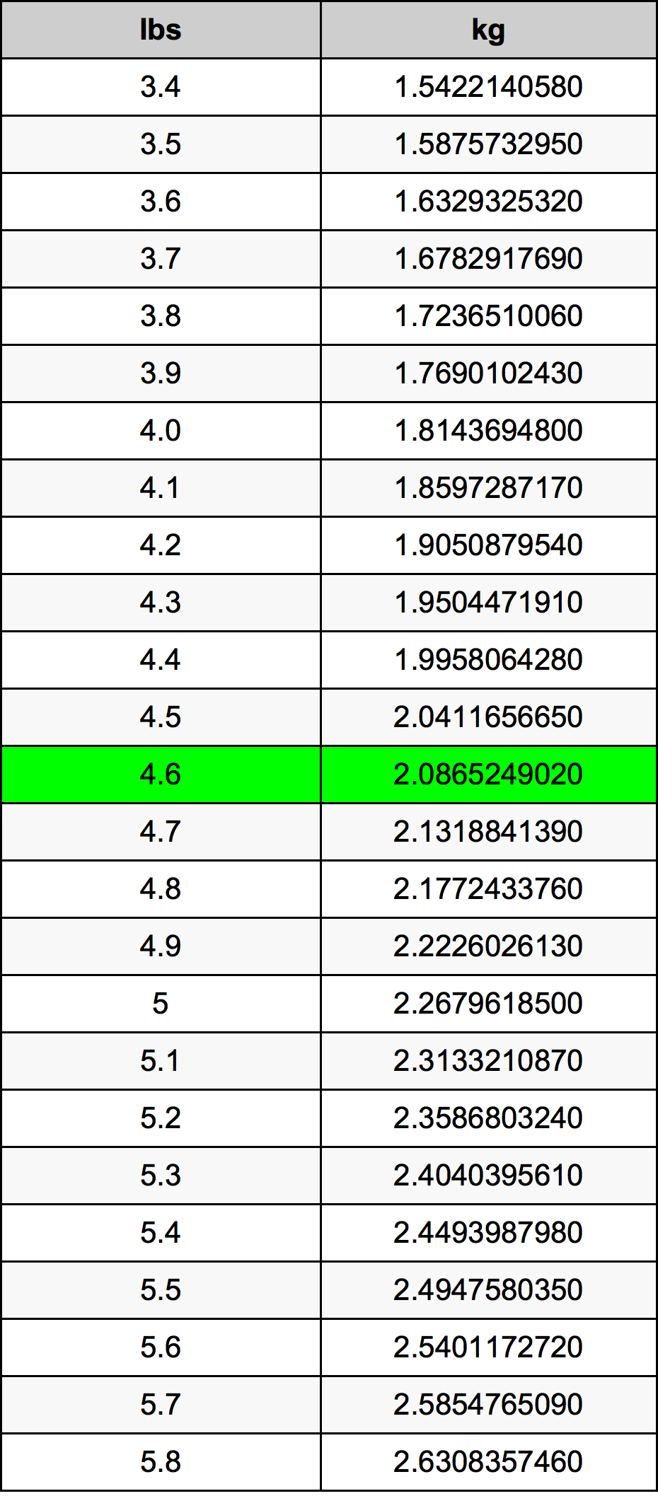 4.6 Libra Tabla de conversión