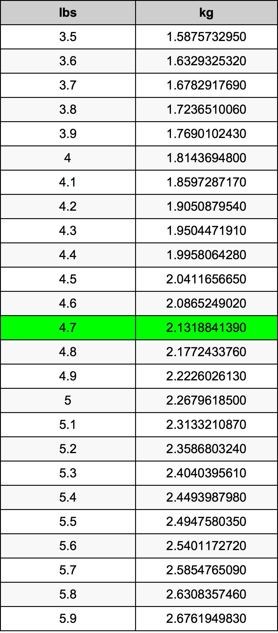 4.7 λίμπρα Πίνακας Μετατροπής