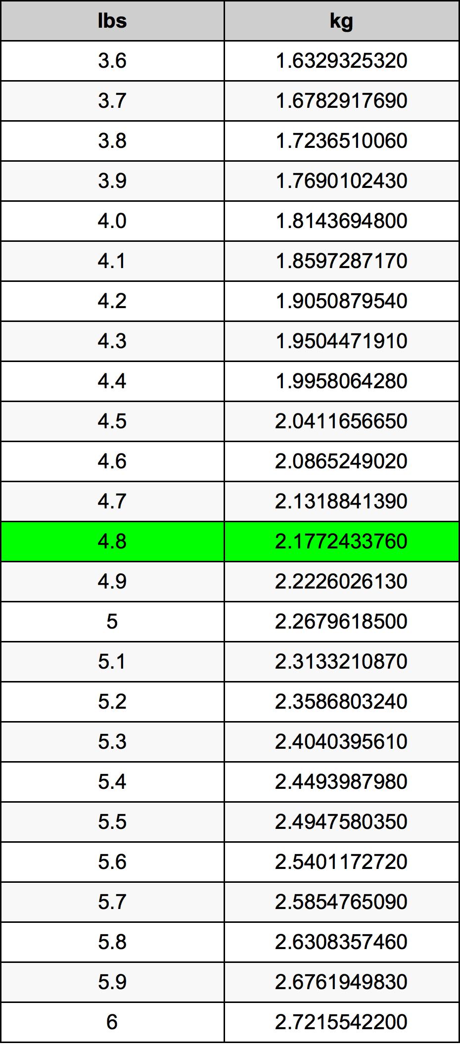 4.8 Livre table de conversion