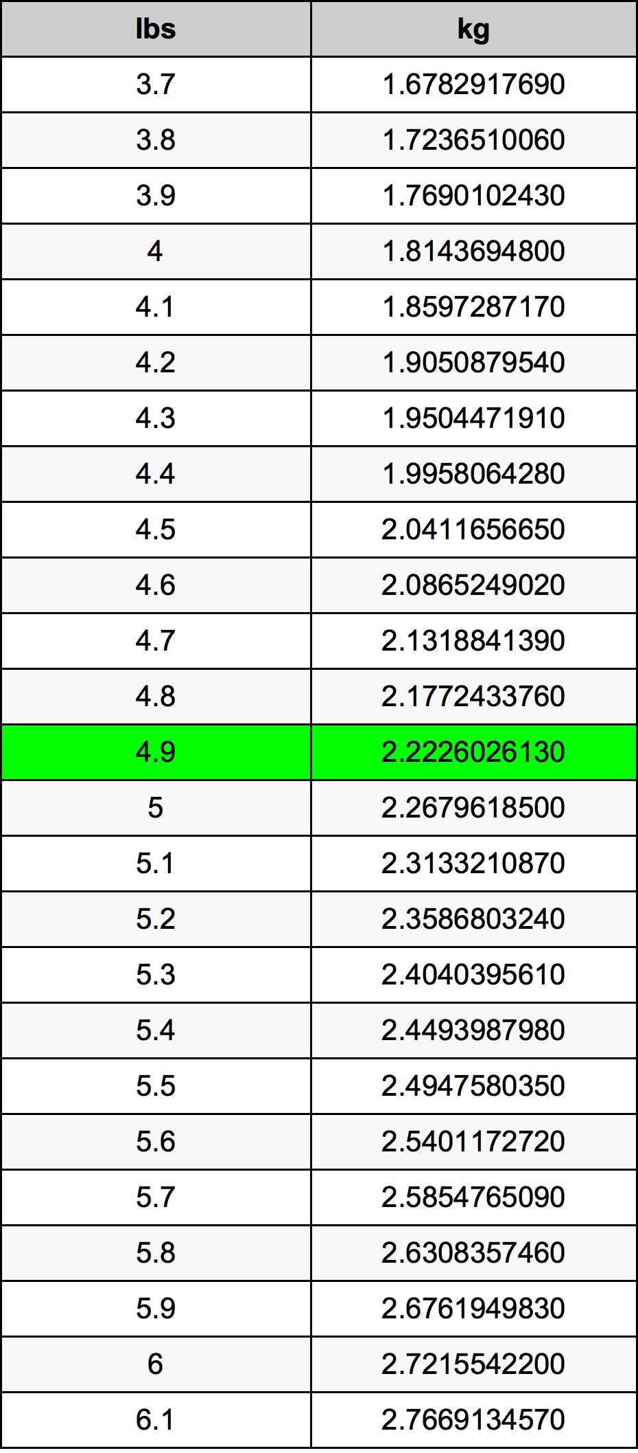4.9 Livre table de conversion