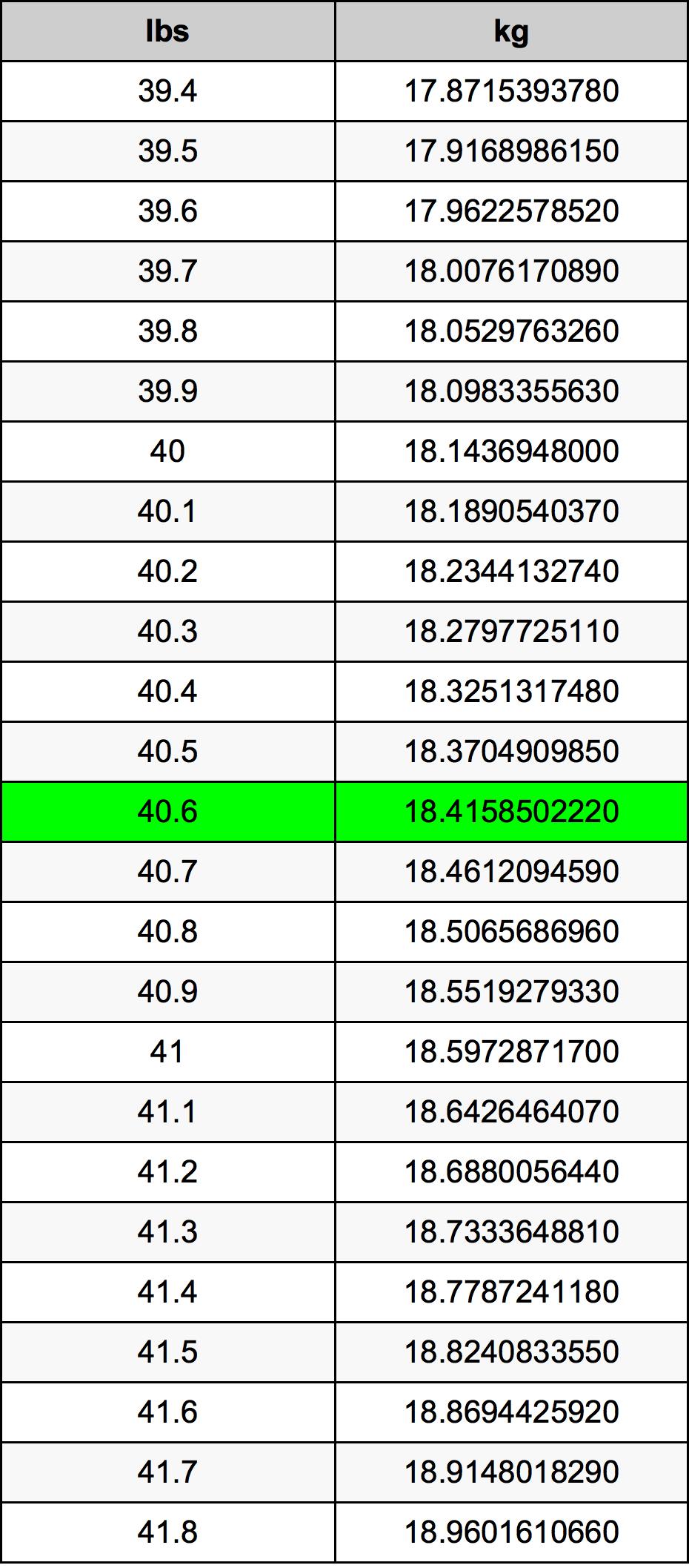 40.6 Funt pretvorbena tabela