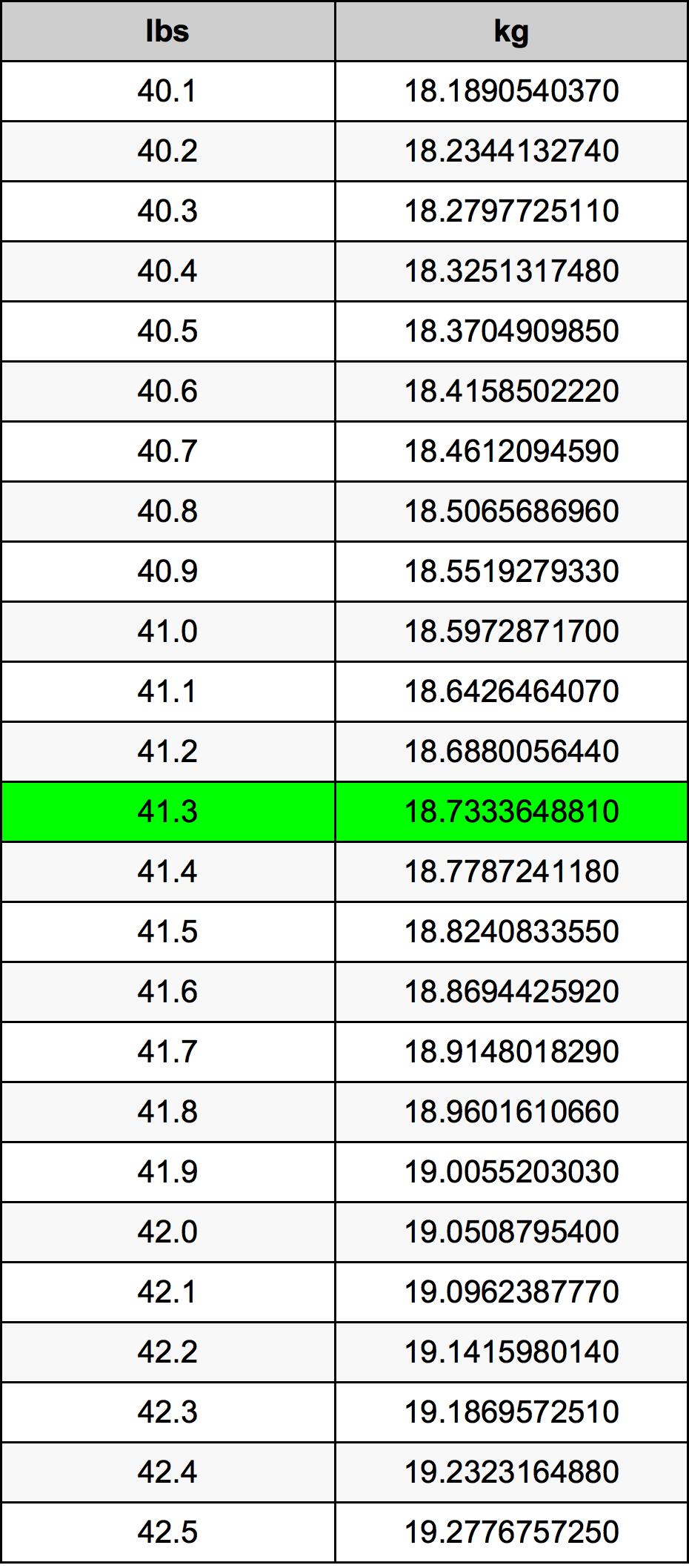 41.3 Libbra tabella di conversione