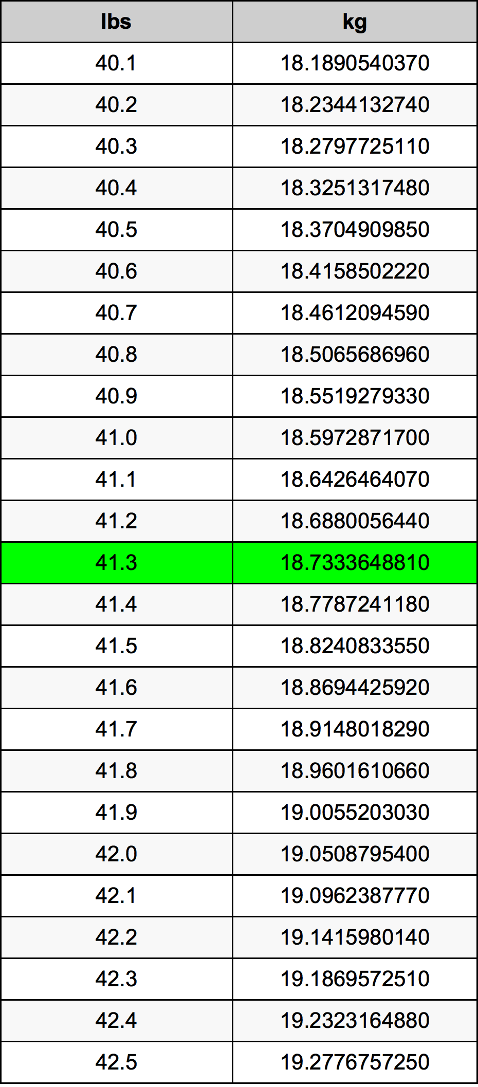 41.3 Pond conversietabel