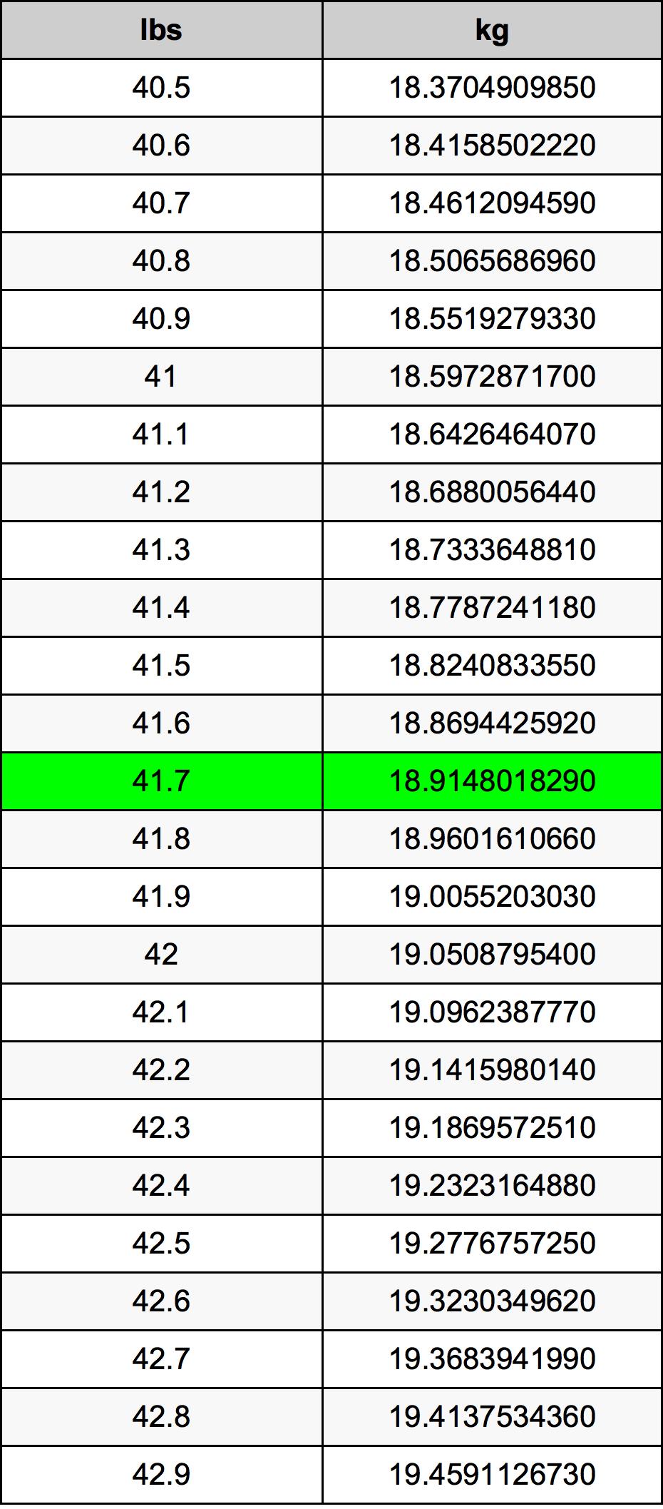 41.7 Libra tabela de conversão