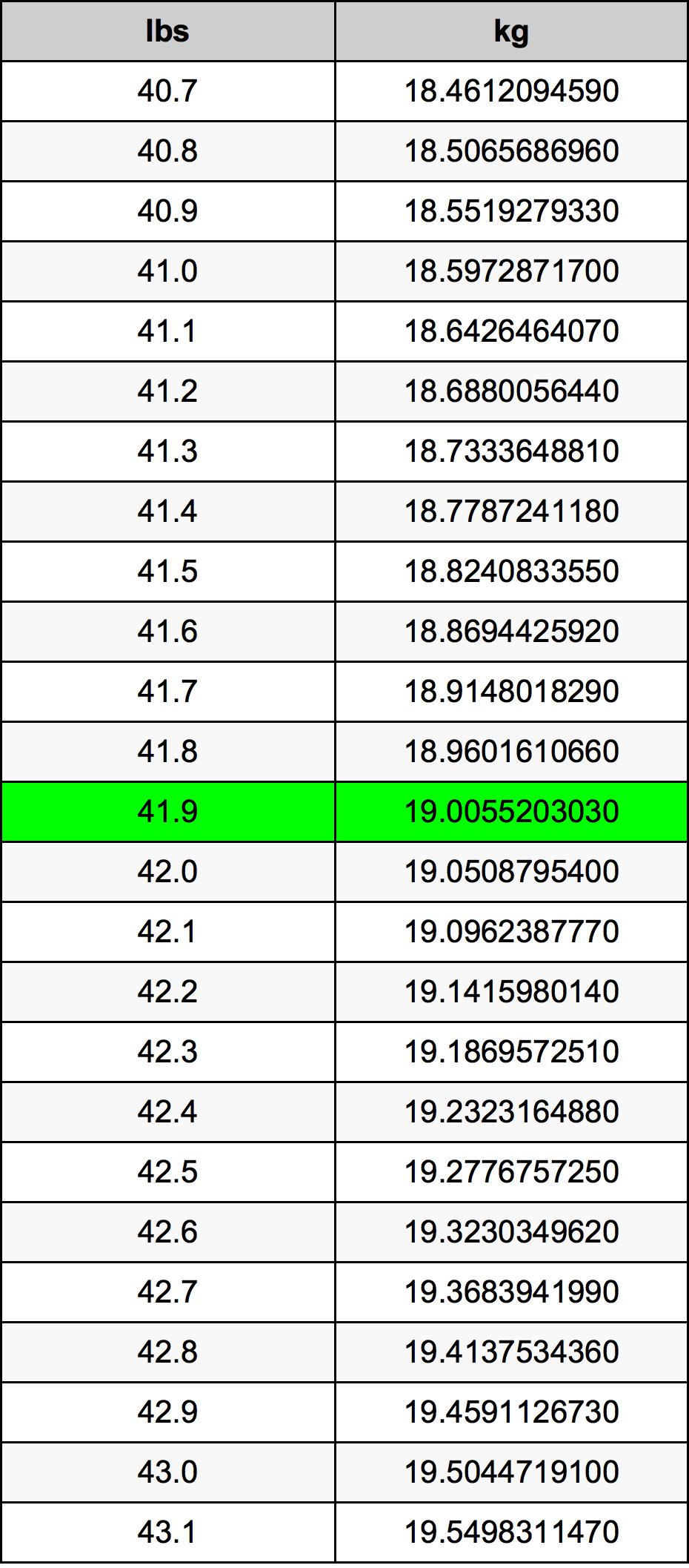 41.9 Libra konverteringstabellen