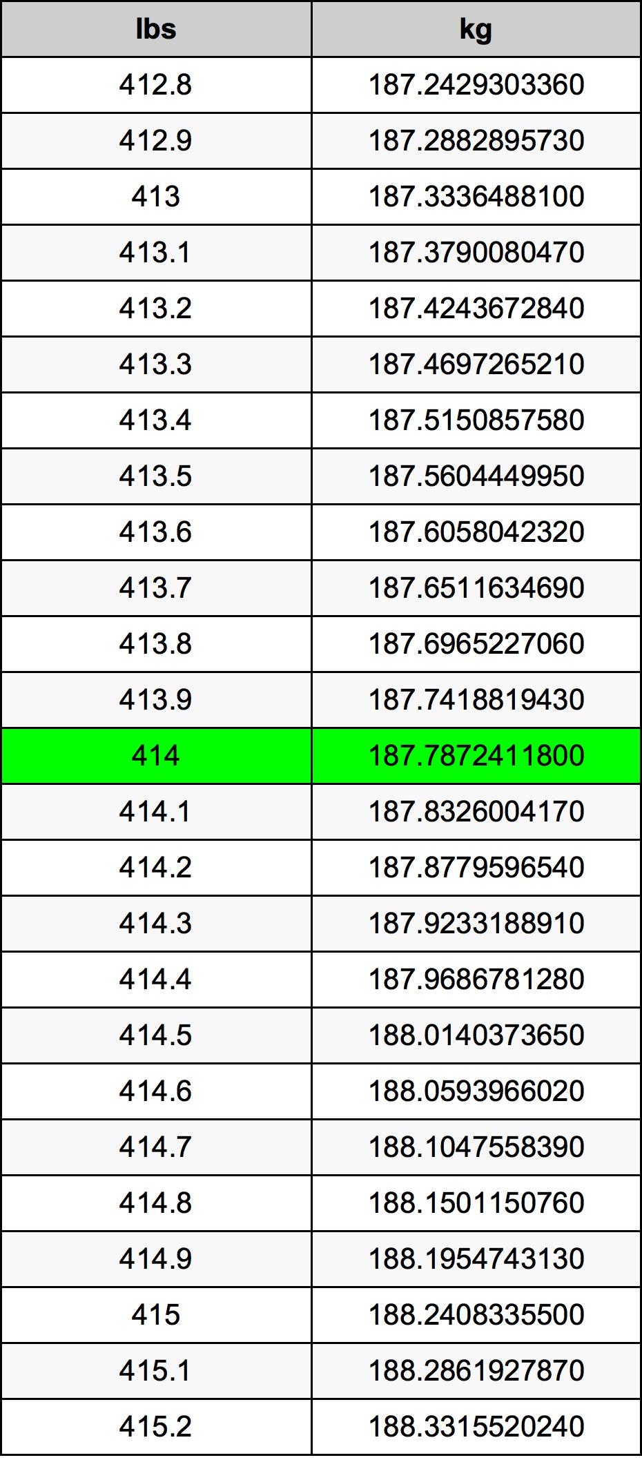 414 Funt tabela przeliczeniowa