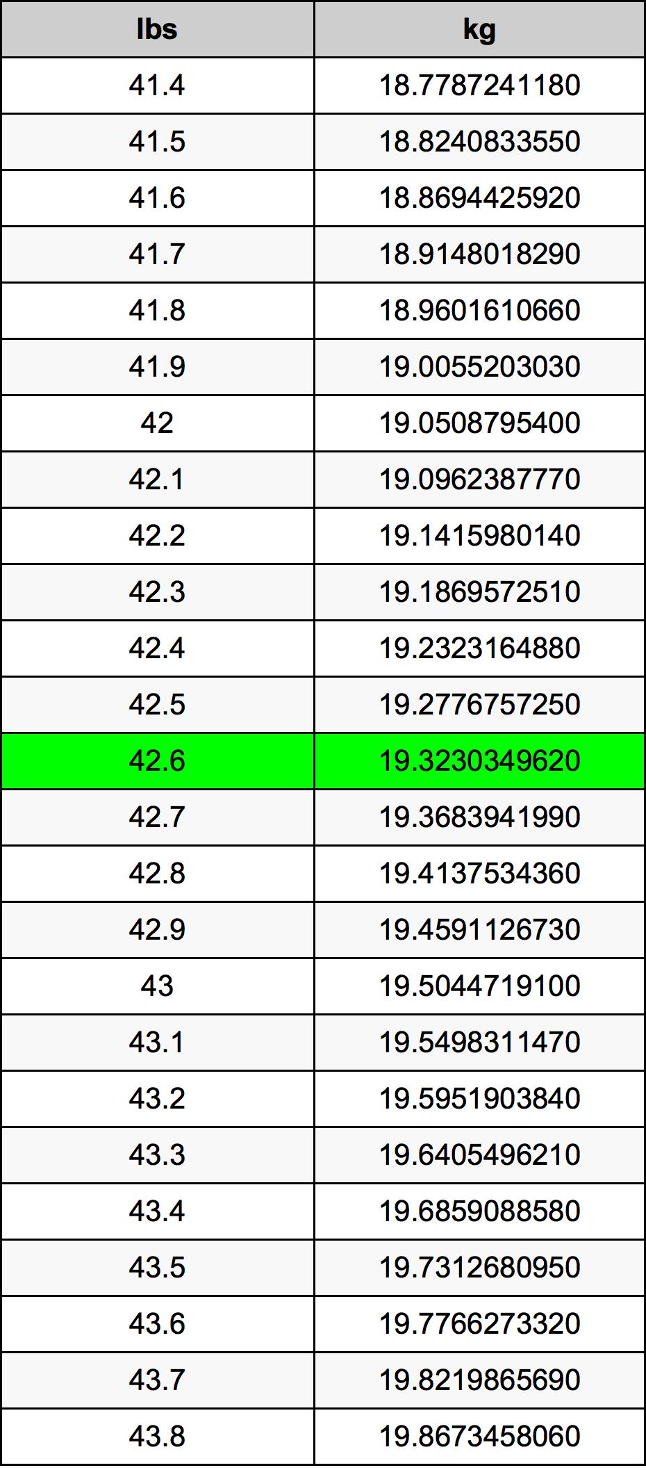 42.6 Фунт Таблица за преобразуване