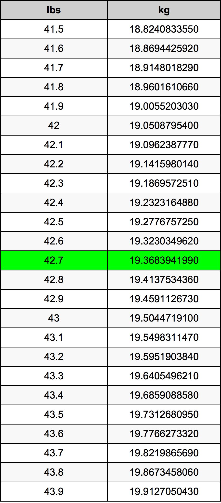 42.7 Pond conversietabel