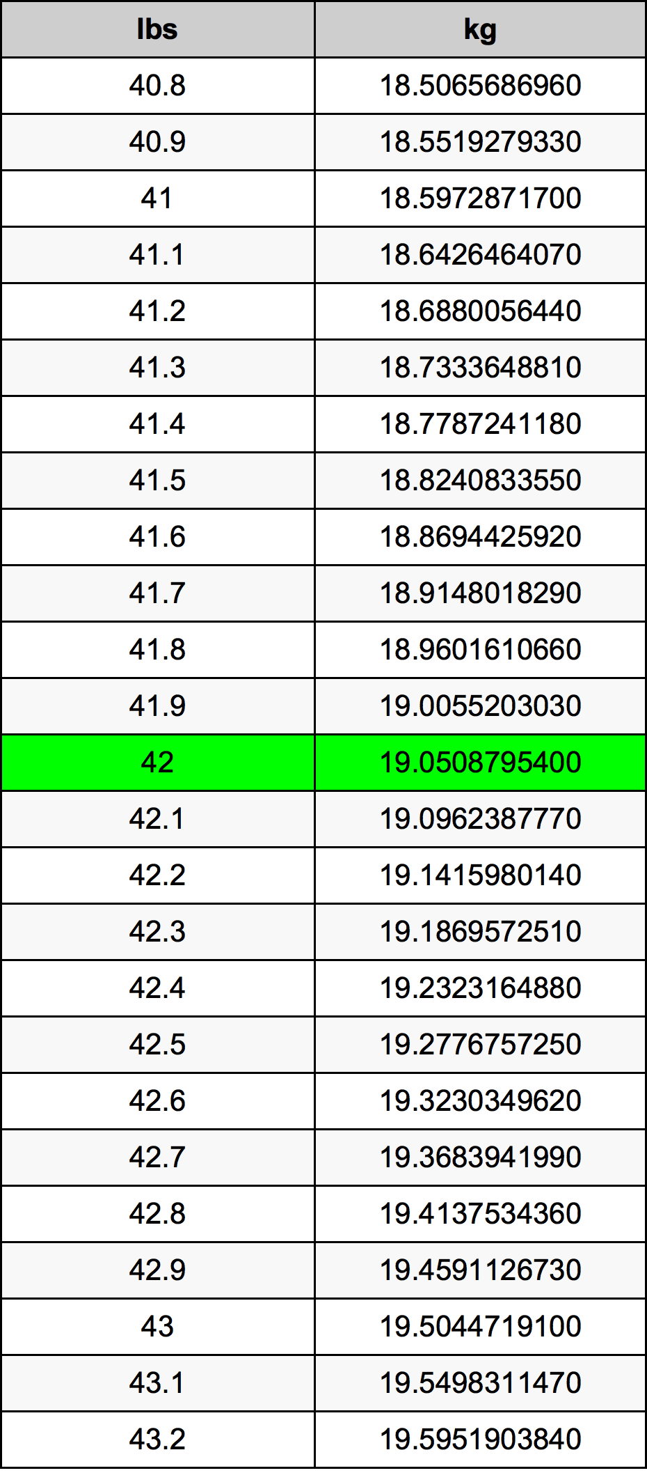 42 Pon konversi tabel