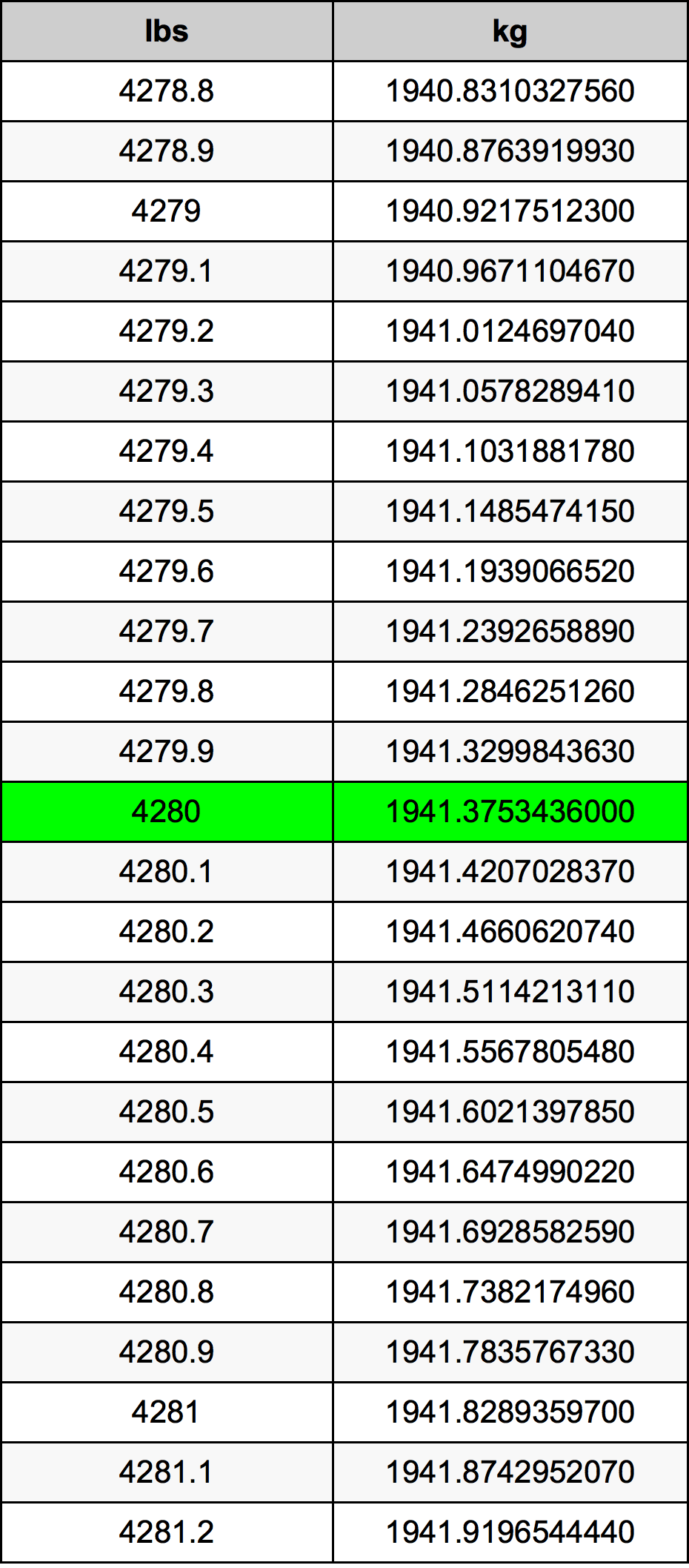 4280 Pon konversi tabel