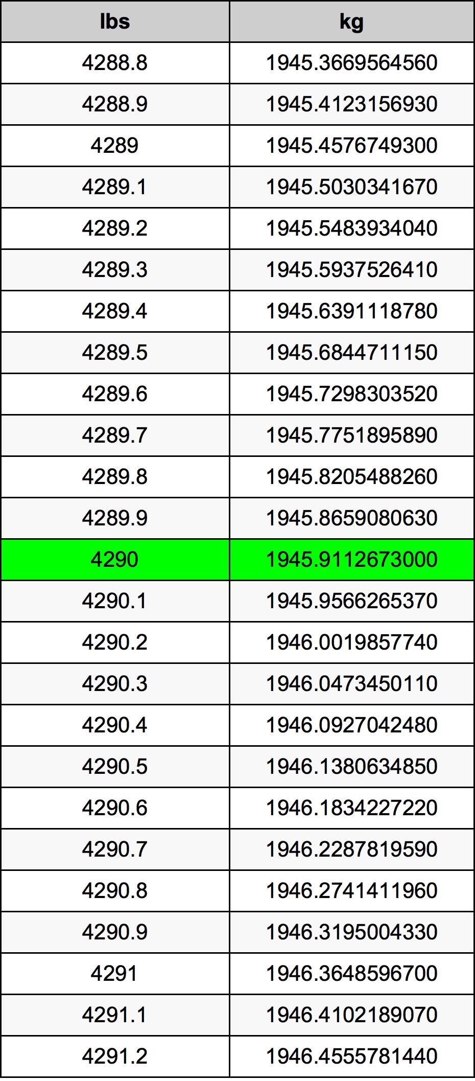 4290 Pon konversi tabel