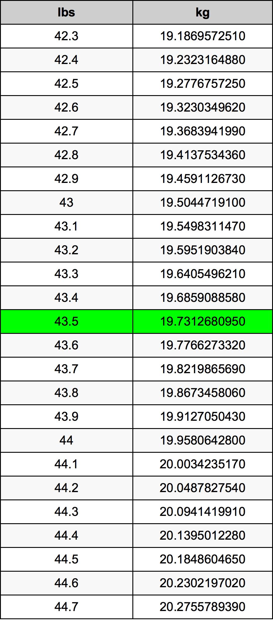 43.5 Libra tabela de conversão