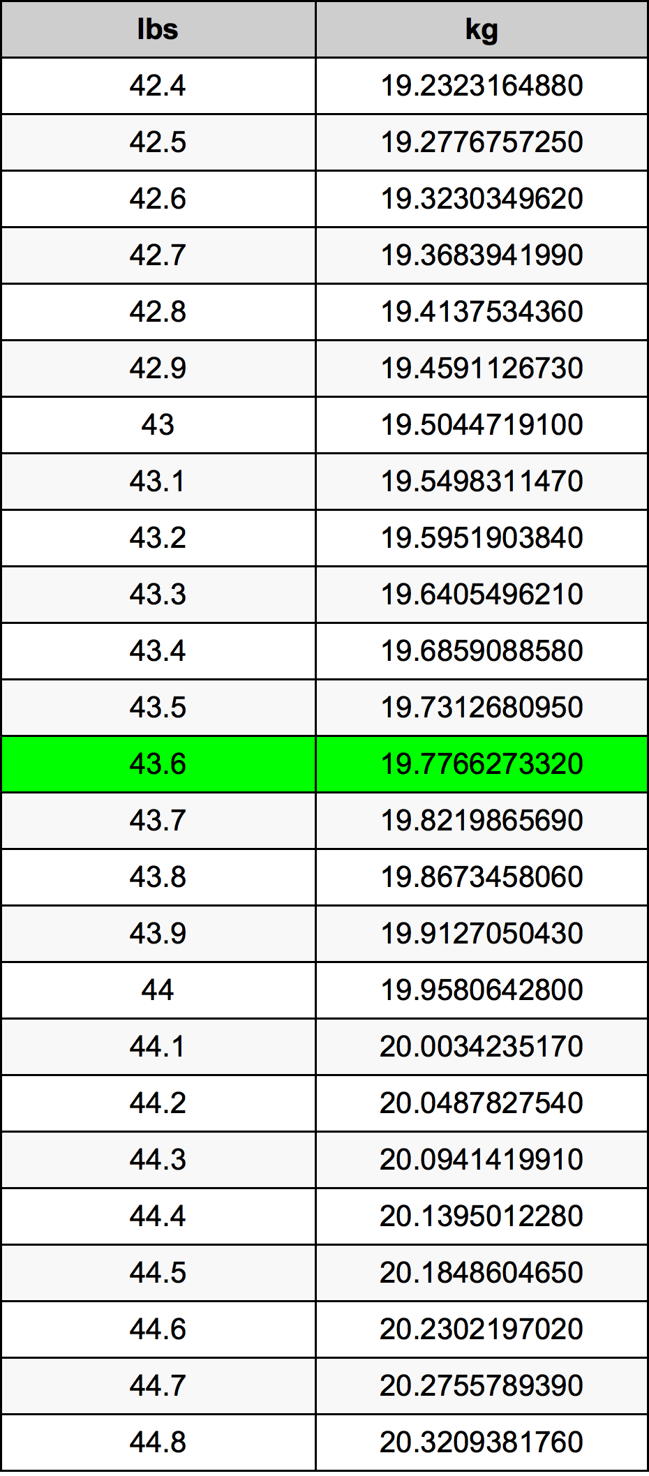 43.6 Pond conversietabel