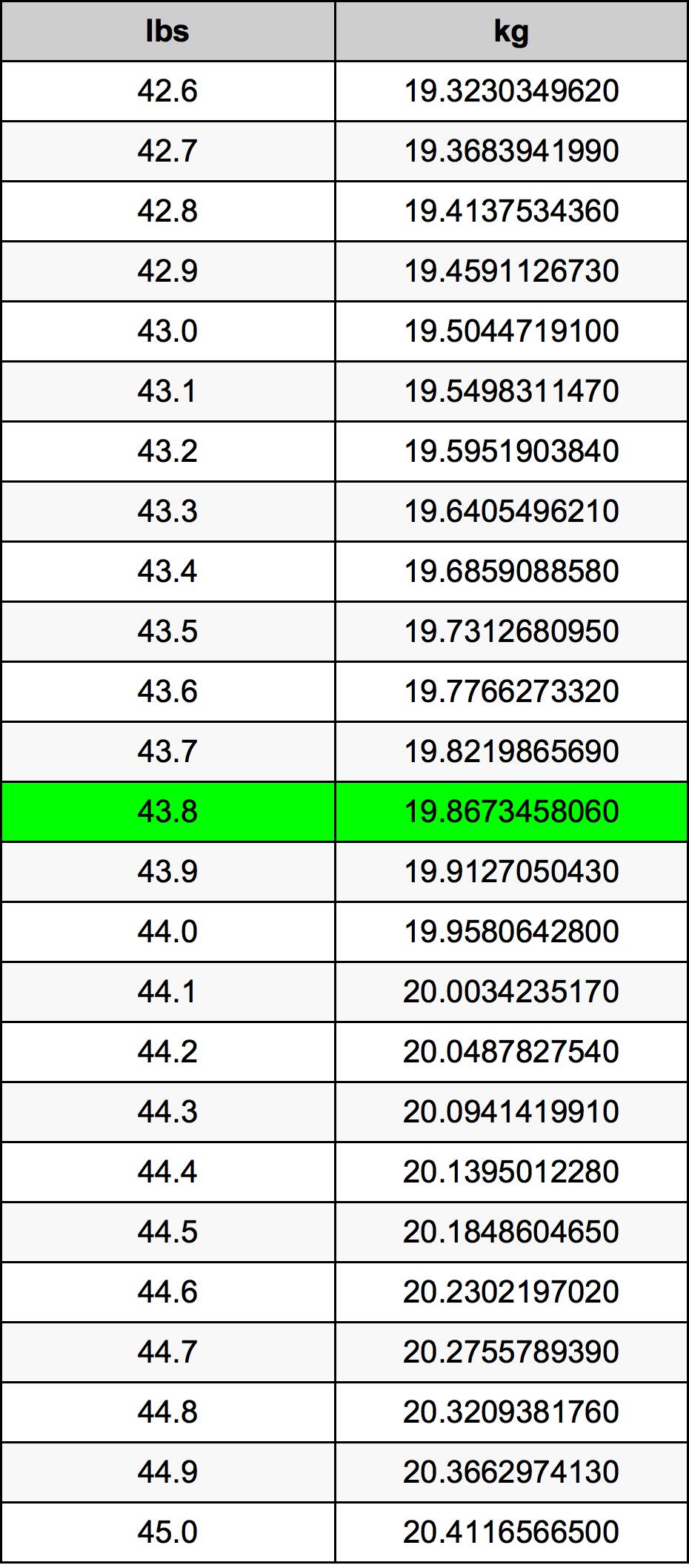 43.8 Funta Table