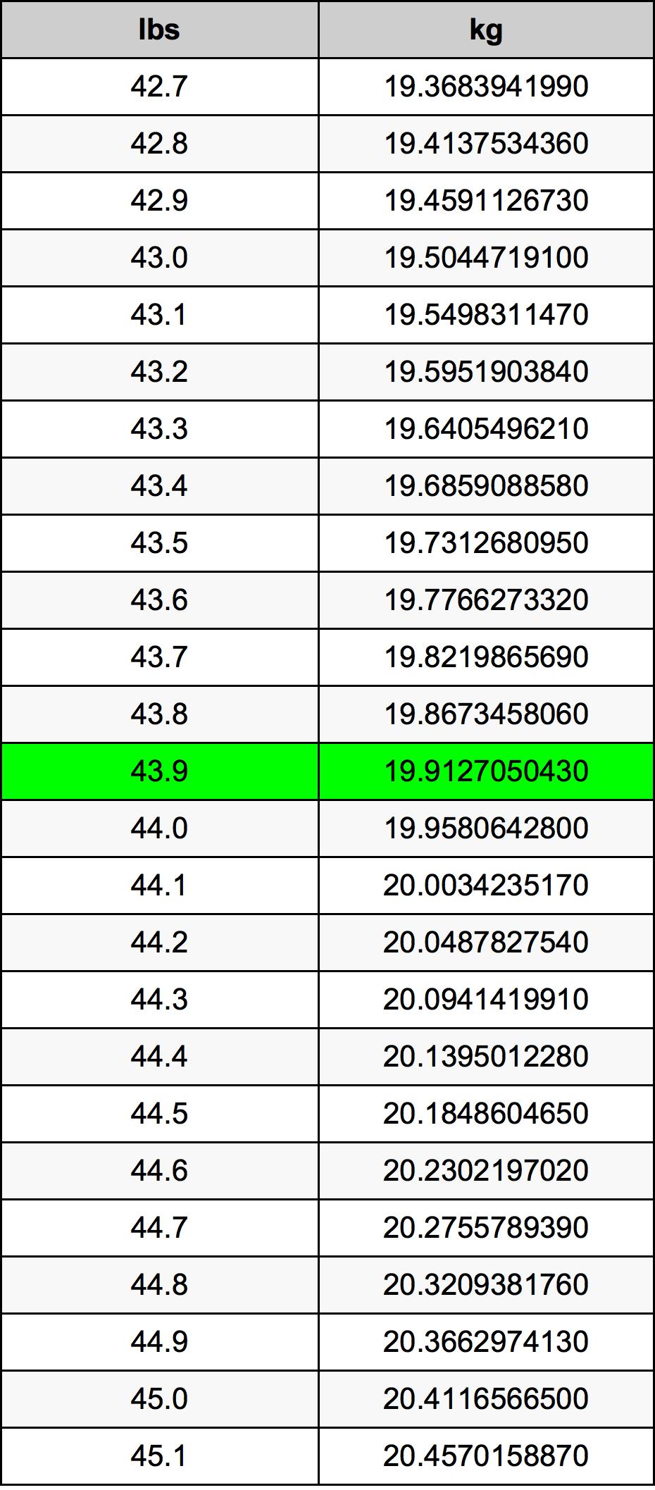 43.9 Фунт Таблица преобразования