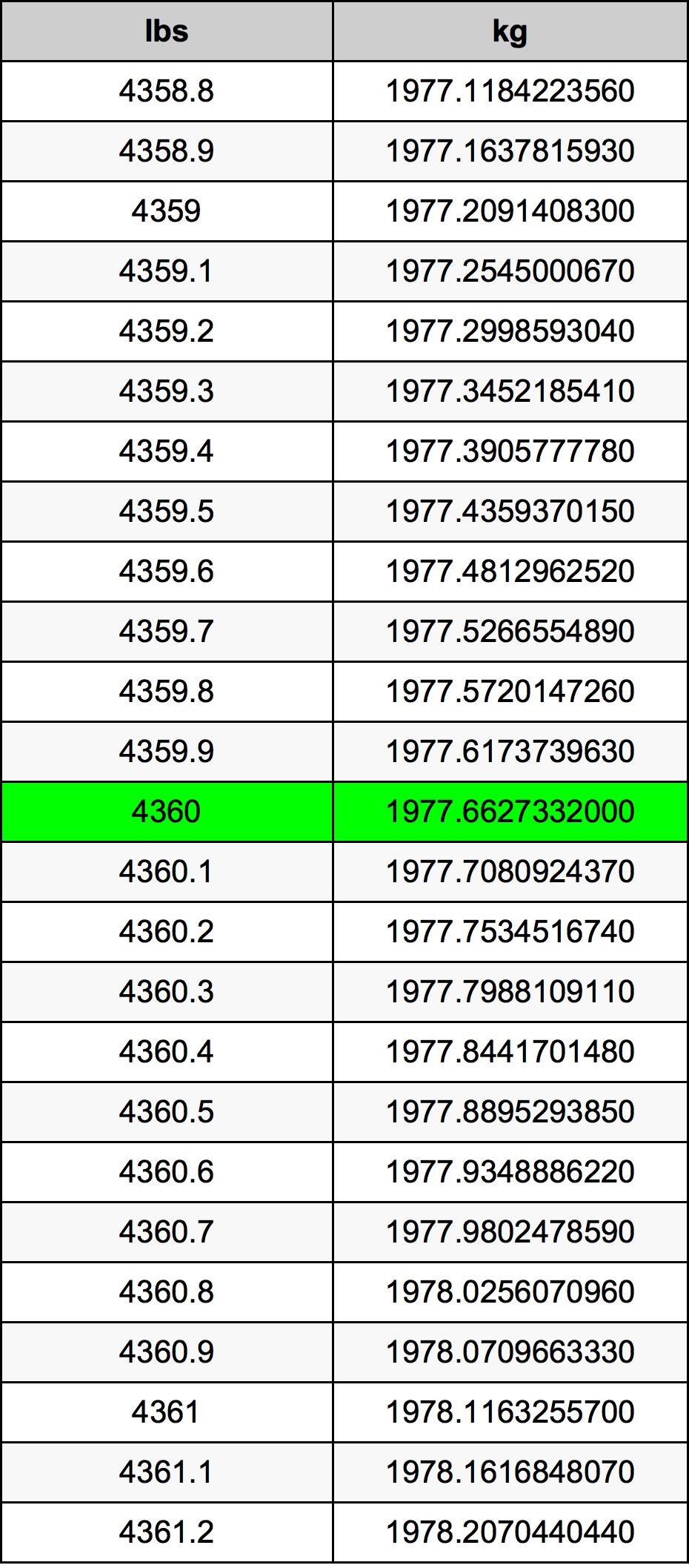 4360 Pauna muuntotaulukkoa