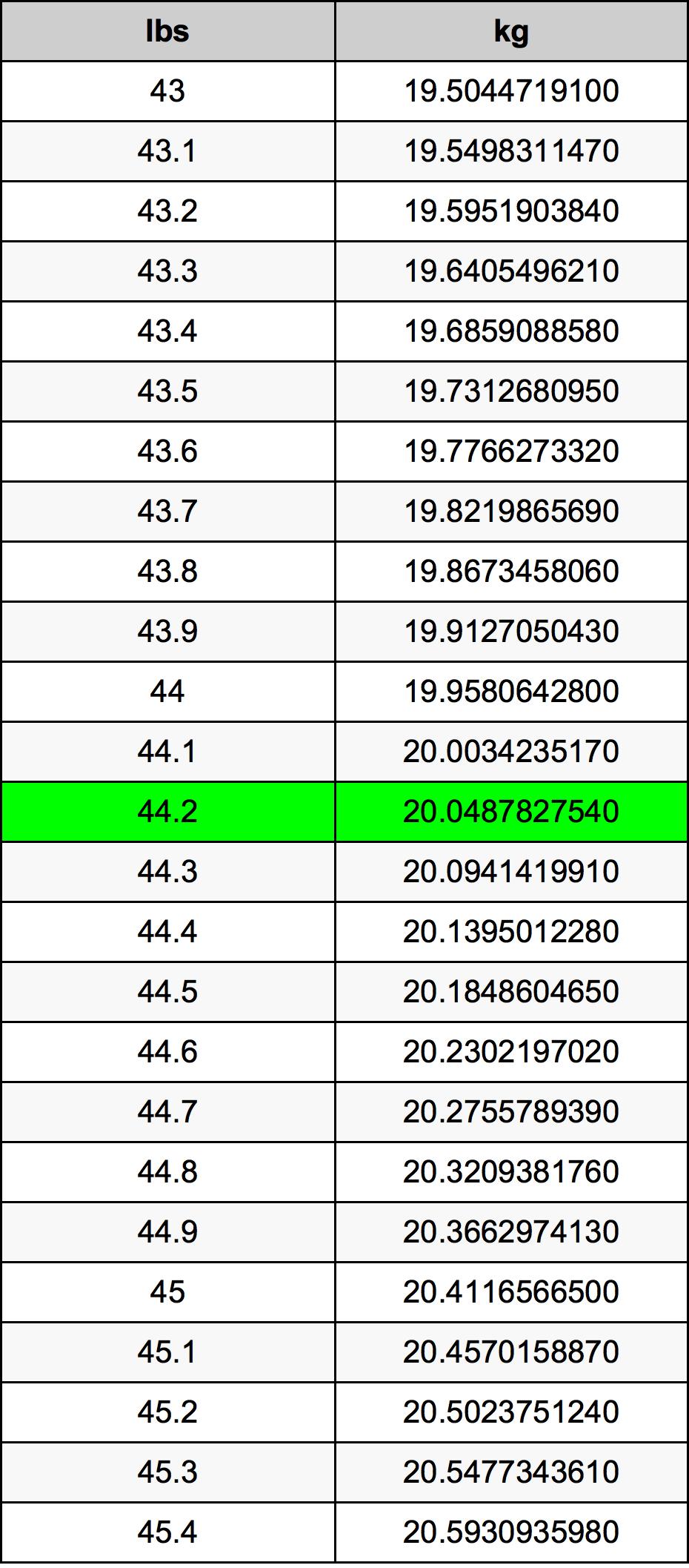 44.2 Lliura Taula de conversió