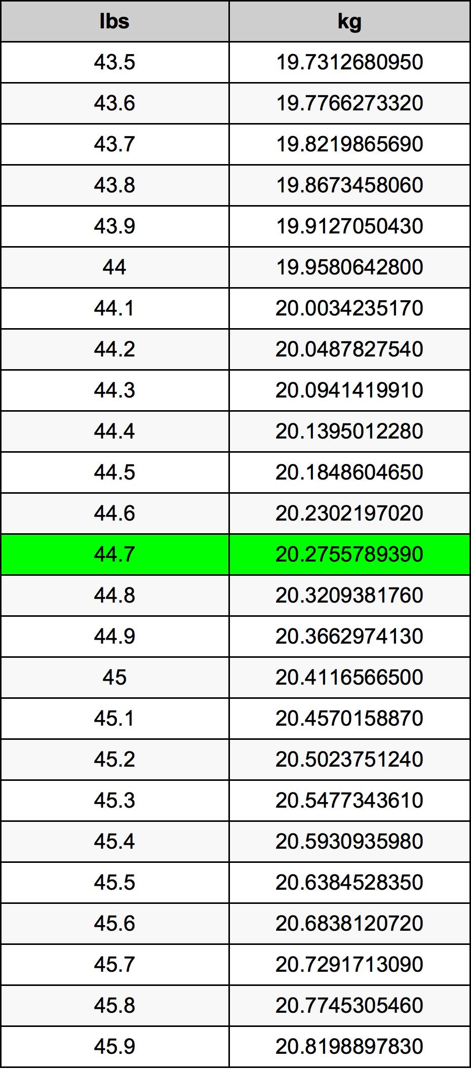 44.7 Pund konverteringstabell