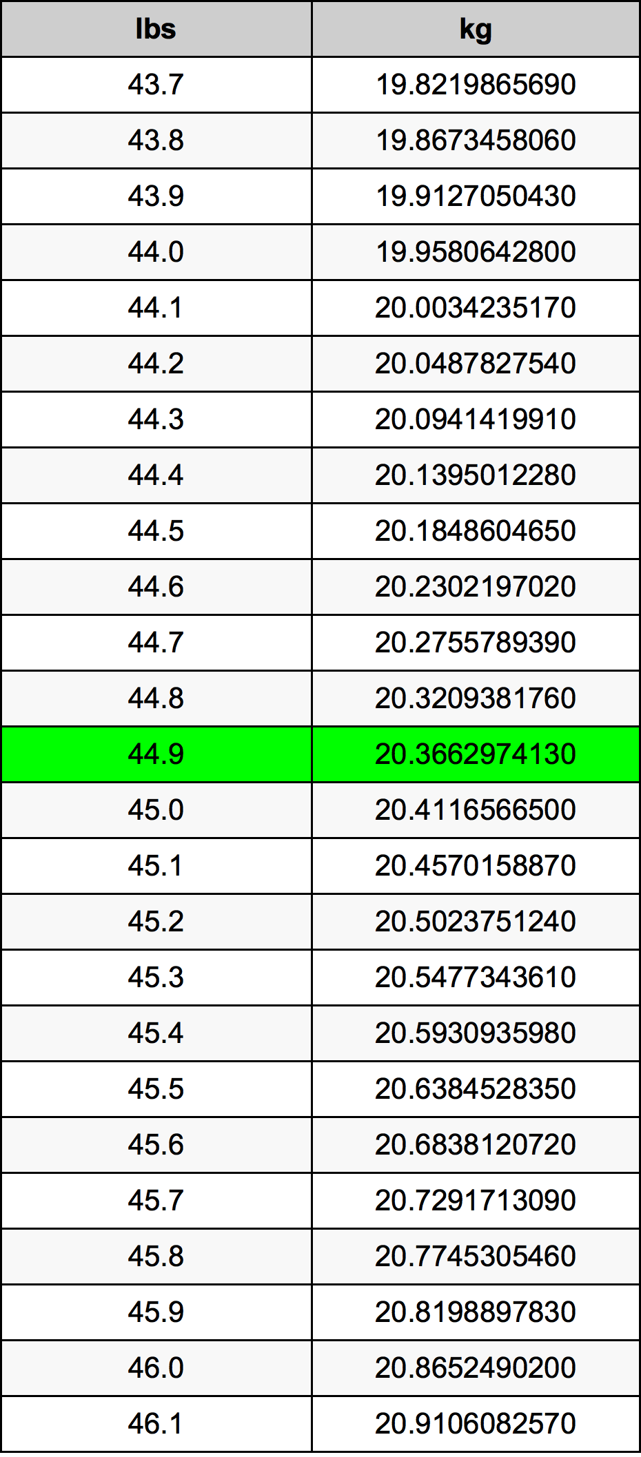 44.9 Фунт Таблица преобразования