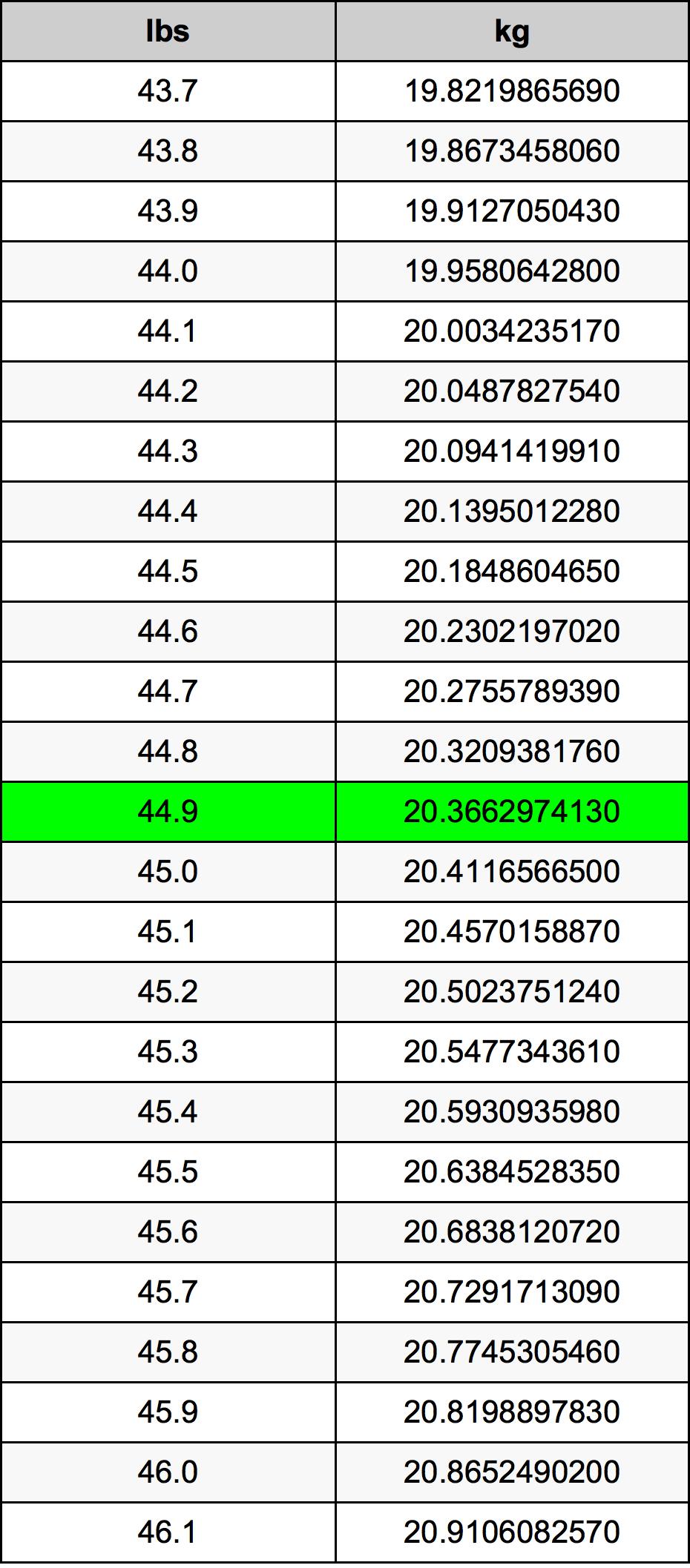 44.9 Funt pretvorbena tabela
