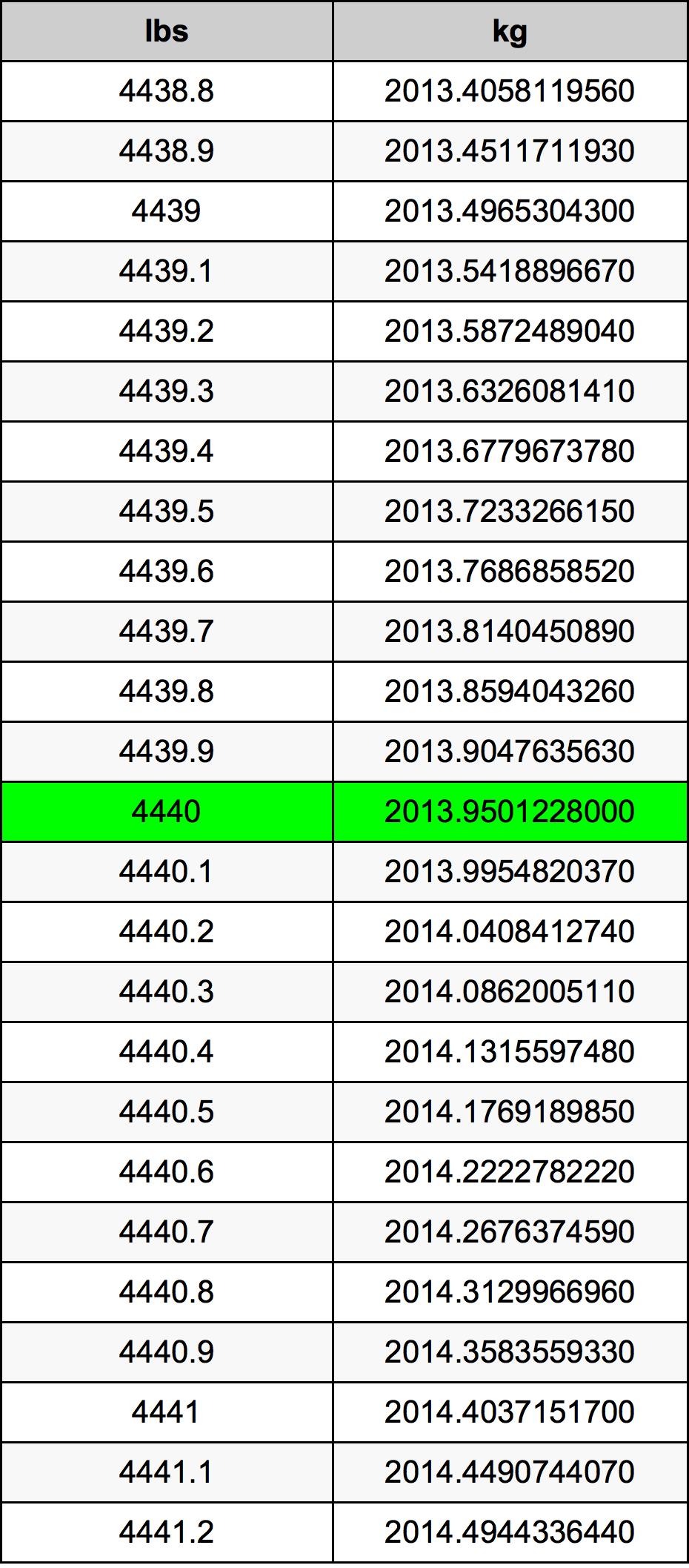 4440 Pon konversi tabel