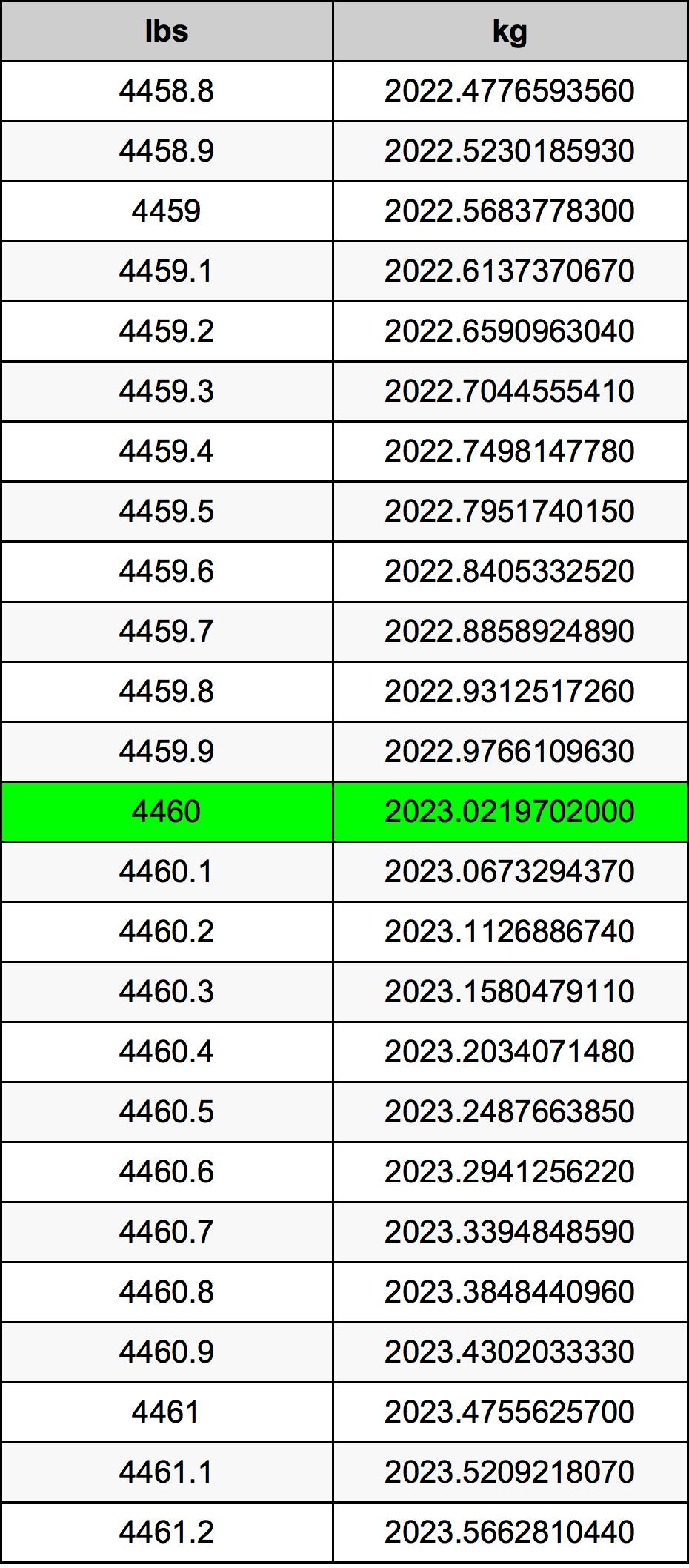 4460 Font átszámítási táblázat