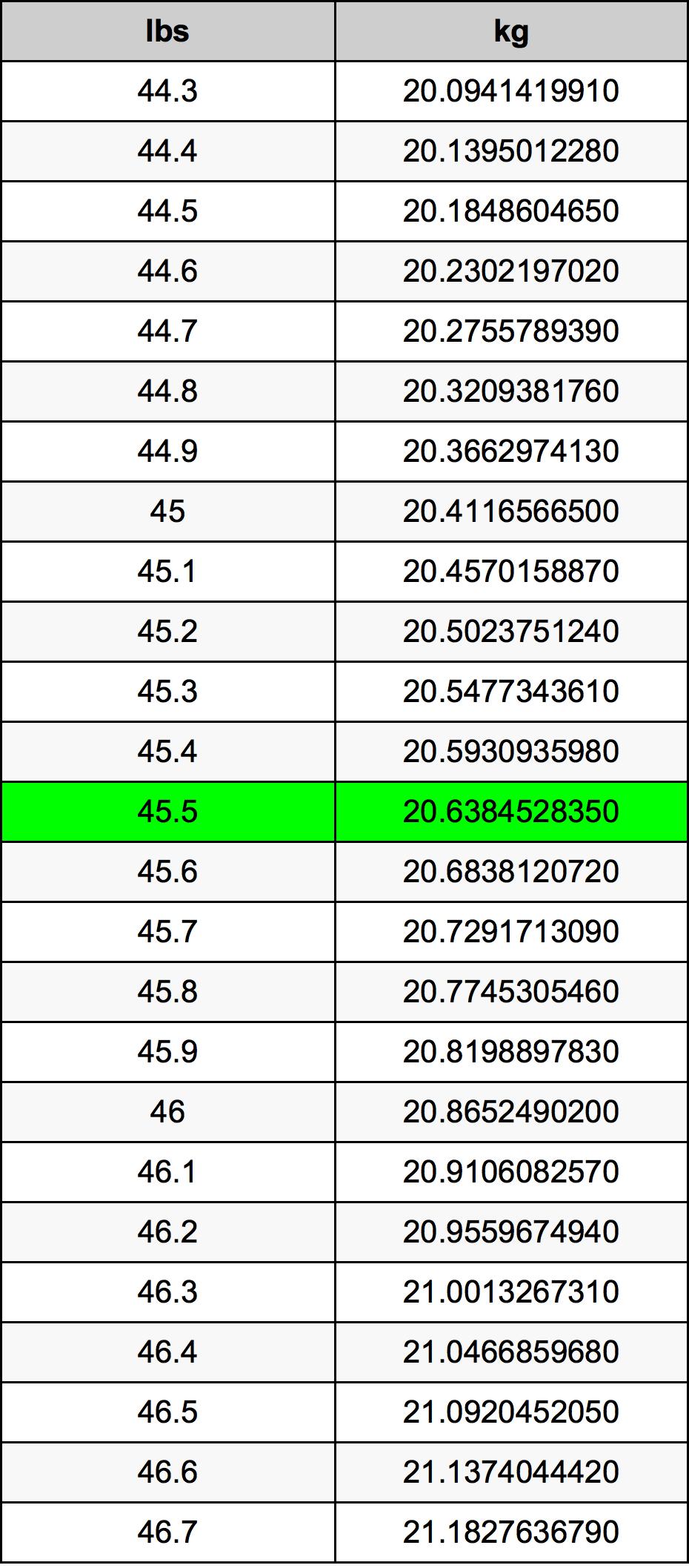 45.5 Фунт Таблица преобразования