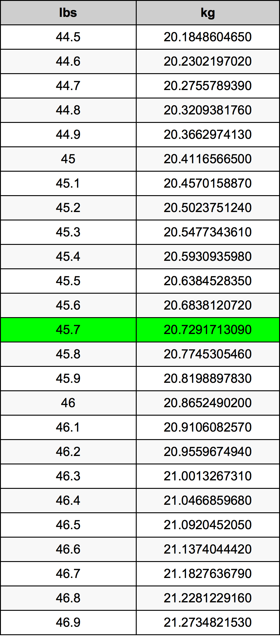 45.7 Pond Omskakelingstabel