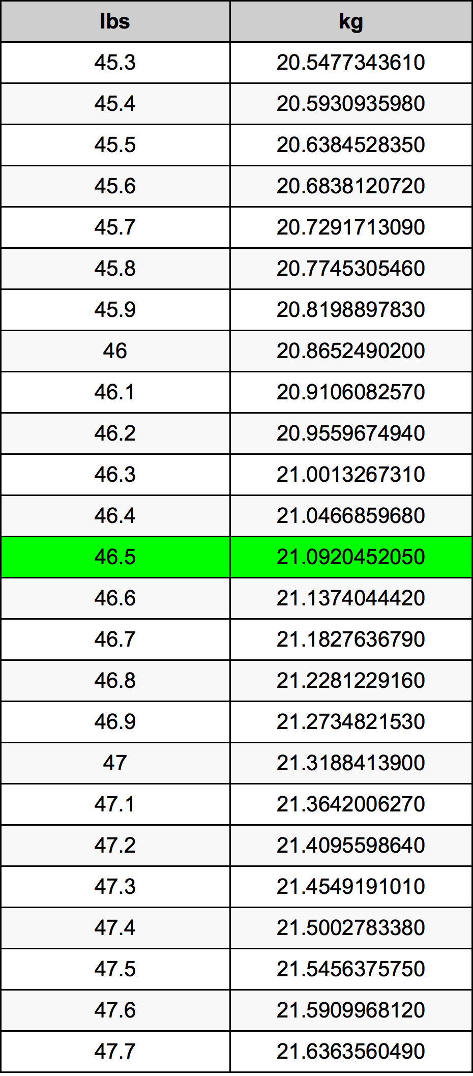 46.5 Funta Table