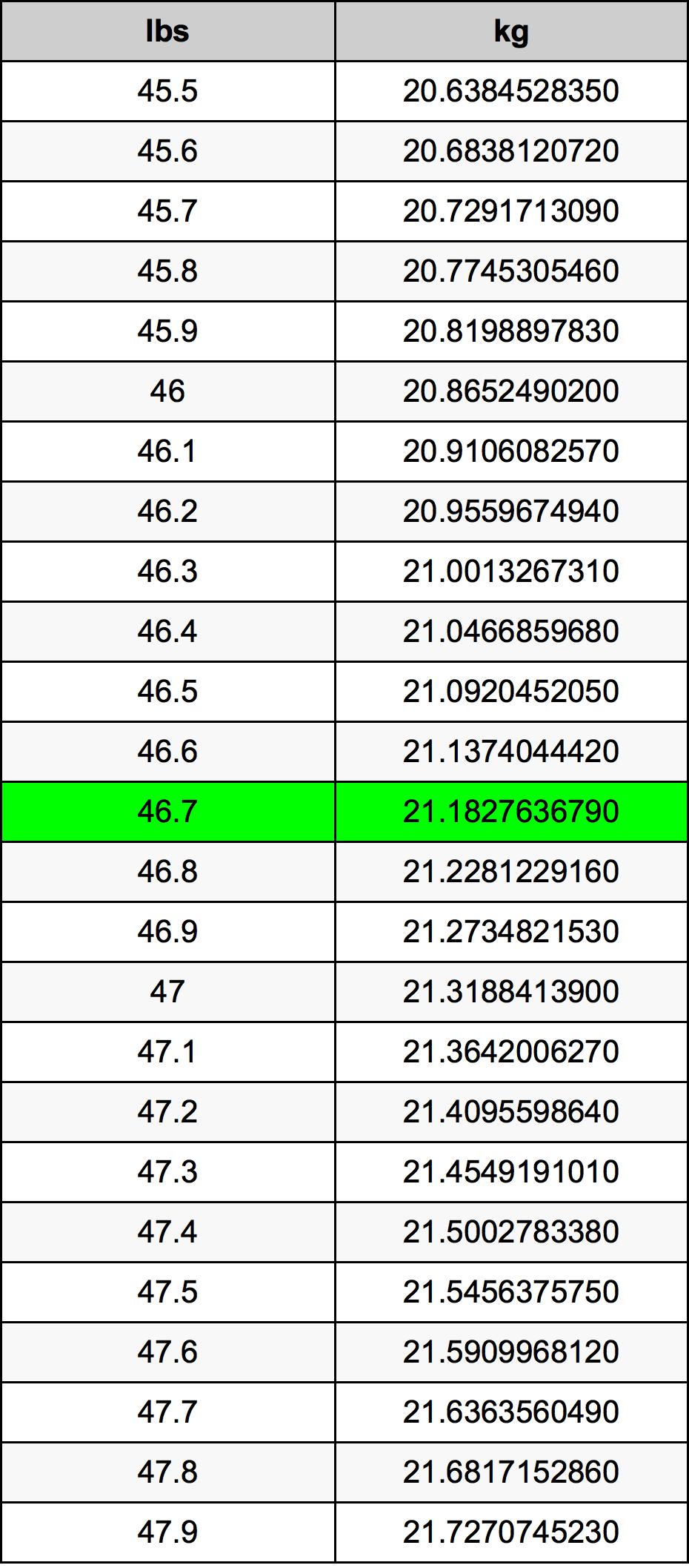 46.7 पाउण्ड रूपांतरण सारणी
