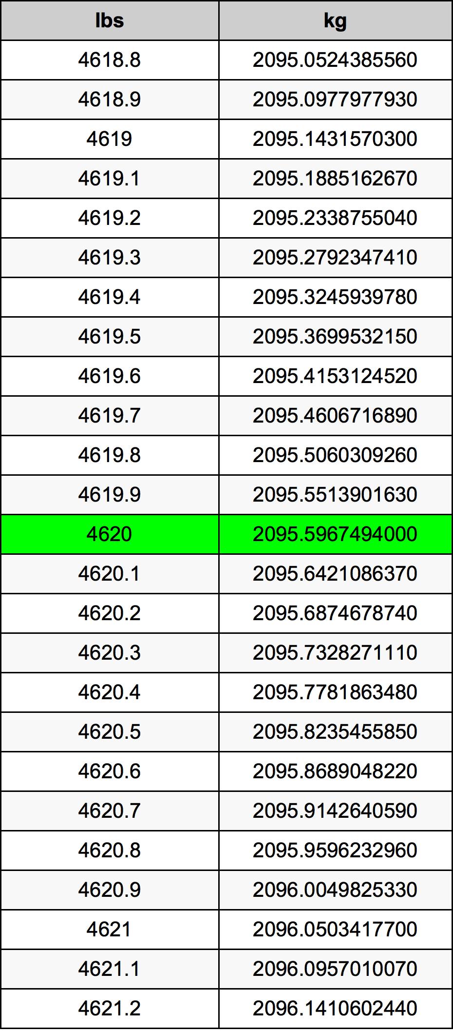 4620 Livre table de conversion