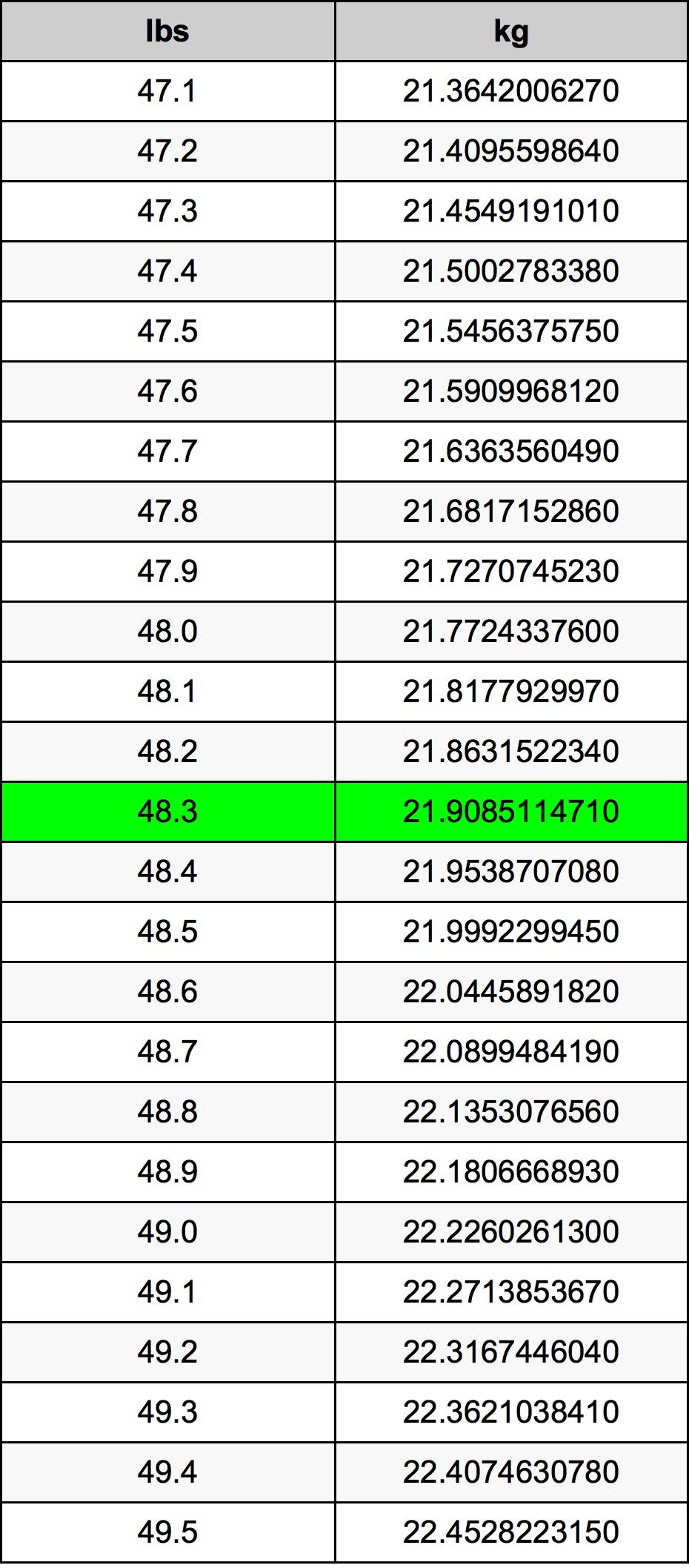 48.3 Фунт Таблиця перетворення