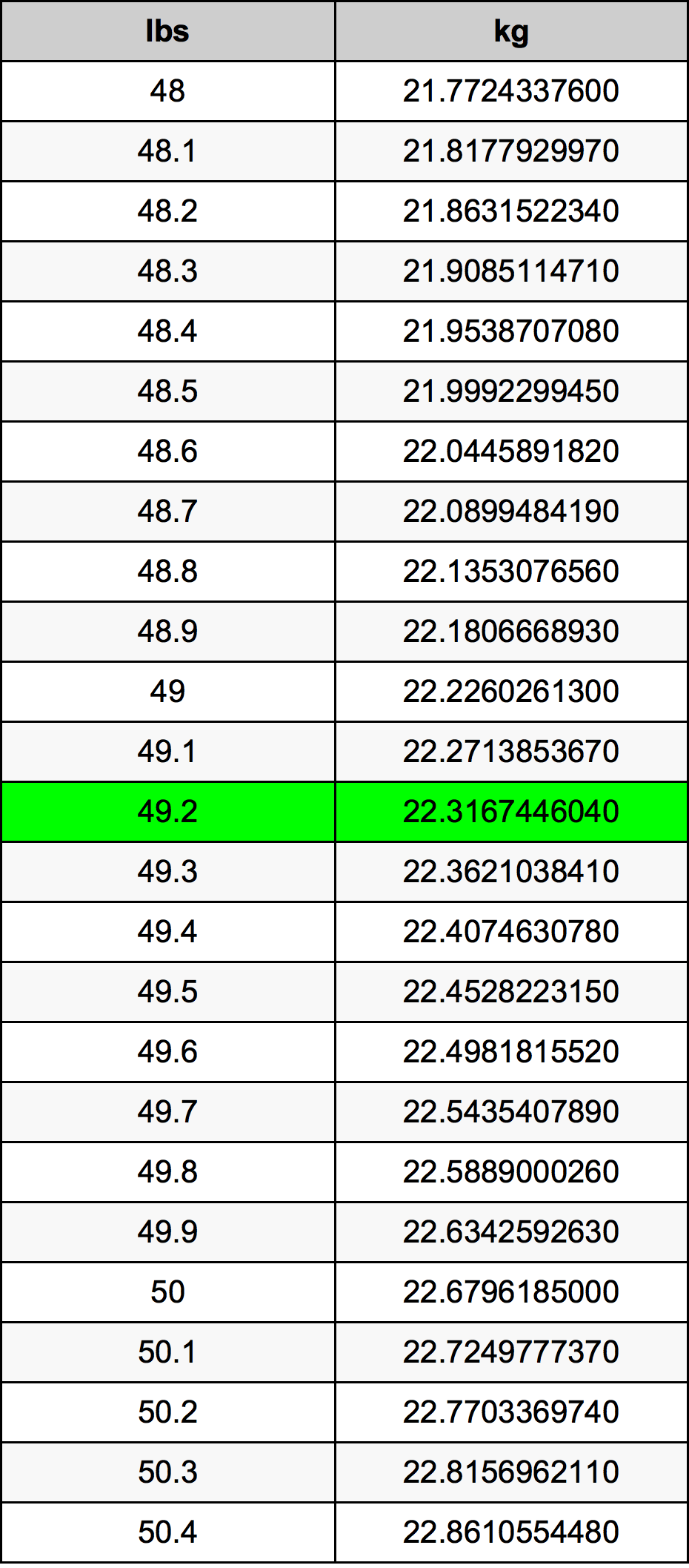 49.2 Libra konverteringstabellen