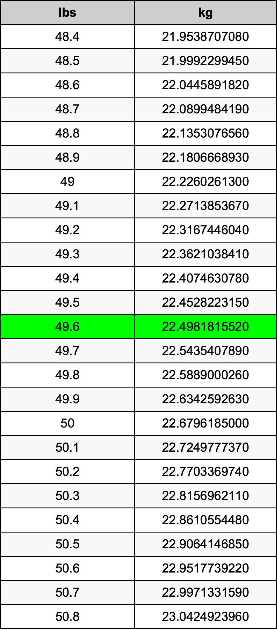 49.6 Libra Tabla de conversión